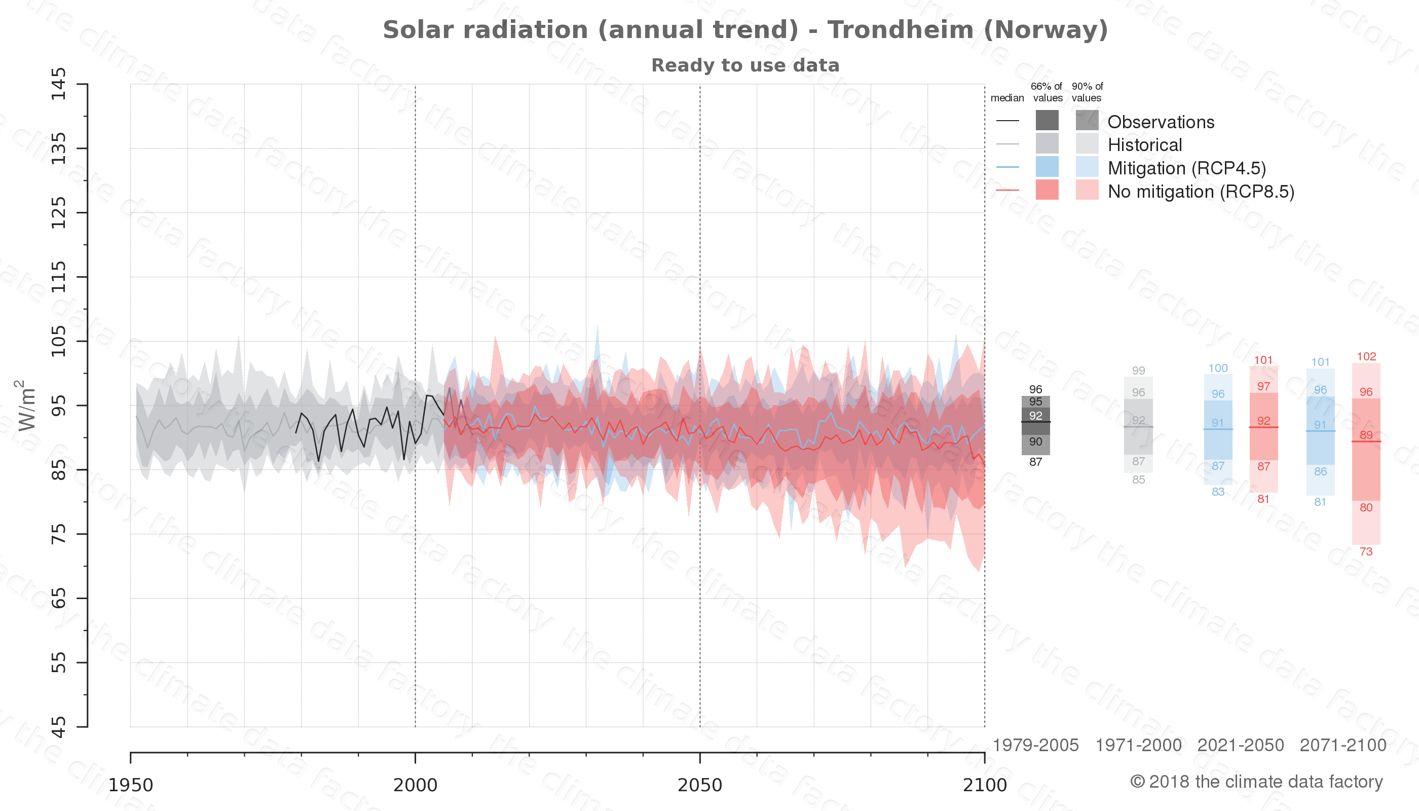 Graphic of projected solar radiation for Trondheim (Norway) under two climate change mitigation policy scenarios (RCP4.5, RCP8.5). Represented climate data are processed (bias-adjusted and quality controlled) data from IPCC models. https://theclimatedatafactory.com