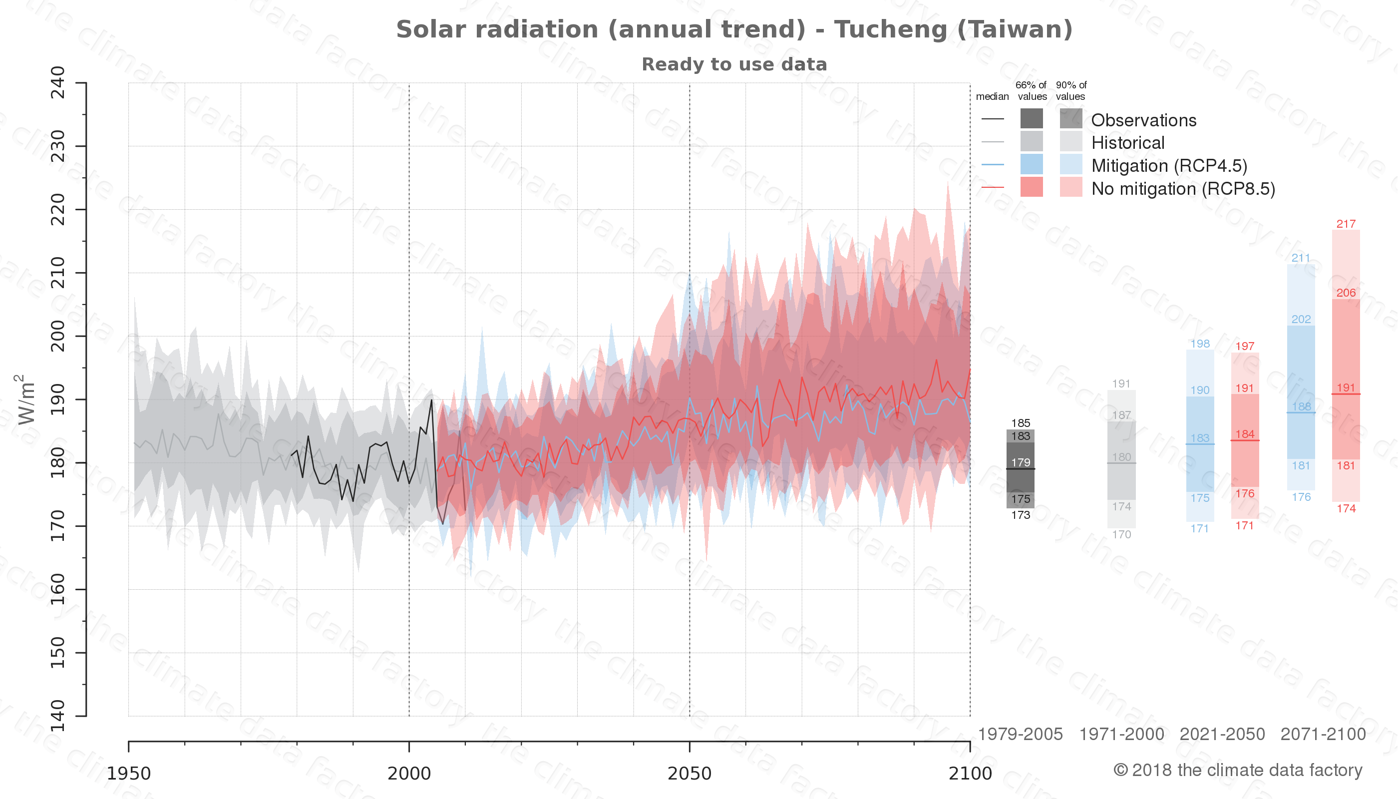 Graphic of projected solar radiation for Tucheng (Taiwan) under two climate change mitigation policy scenarios (RCP4.5, RCP8.5). Represented climate data are processed (bias-adjusted and quality controlled) data from IPCC models. https://theclimatedatafactory.com
