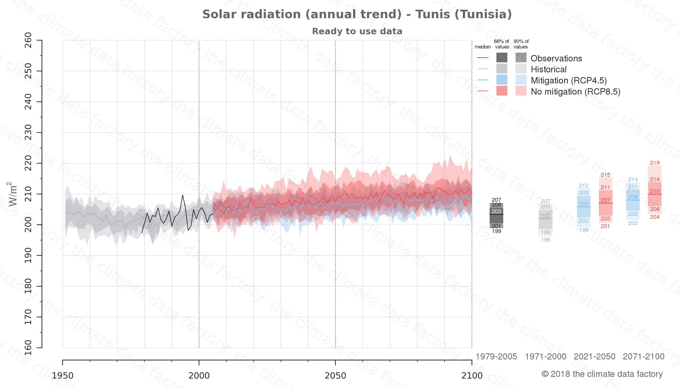 Graphic of projected solar radiation for Tunis (Tunisia) under two climate change mitigation policy scenarios (RCP4.5, RCP8.5). Represented climate data are processed (bias-adjusted and quality controlled) data from IPCC models. https://theclimatedatafactory.com
