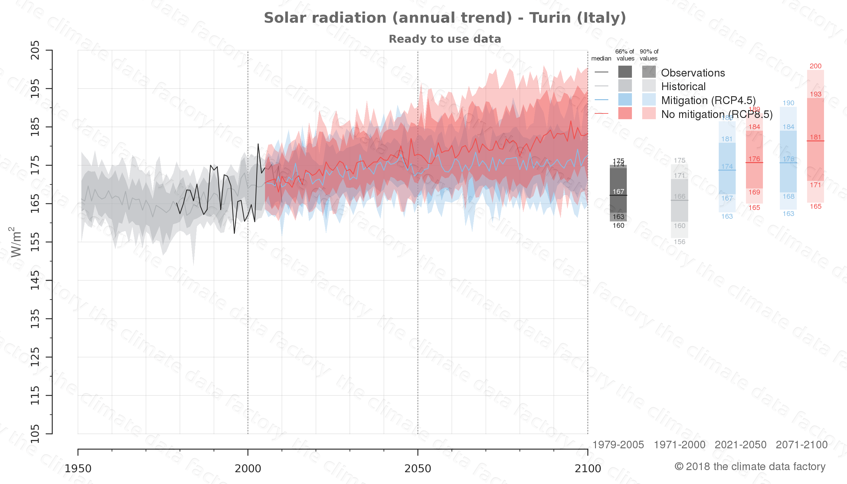 Graphic of projected solar radiation for Turin (Italy) under two climate change mitigation policy scenarios (RCP4.5, RCP8.5). Represented climate data are processed (bias-adjusted and quality controlled) data from IPCC models. https://theclimatedatafactory.com