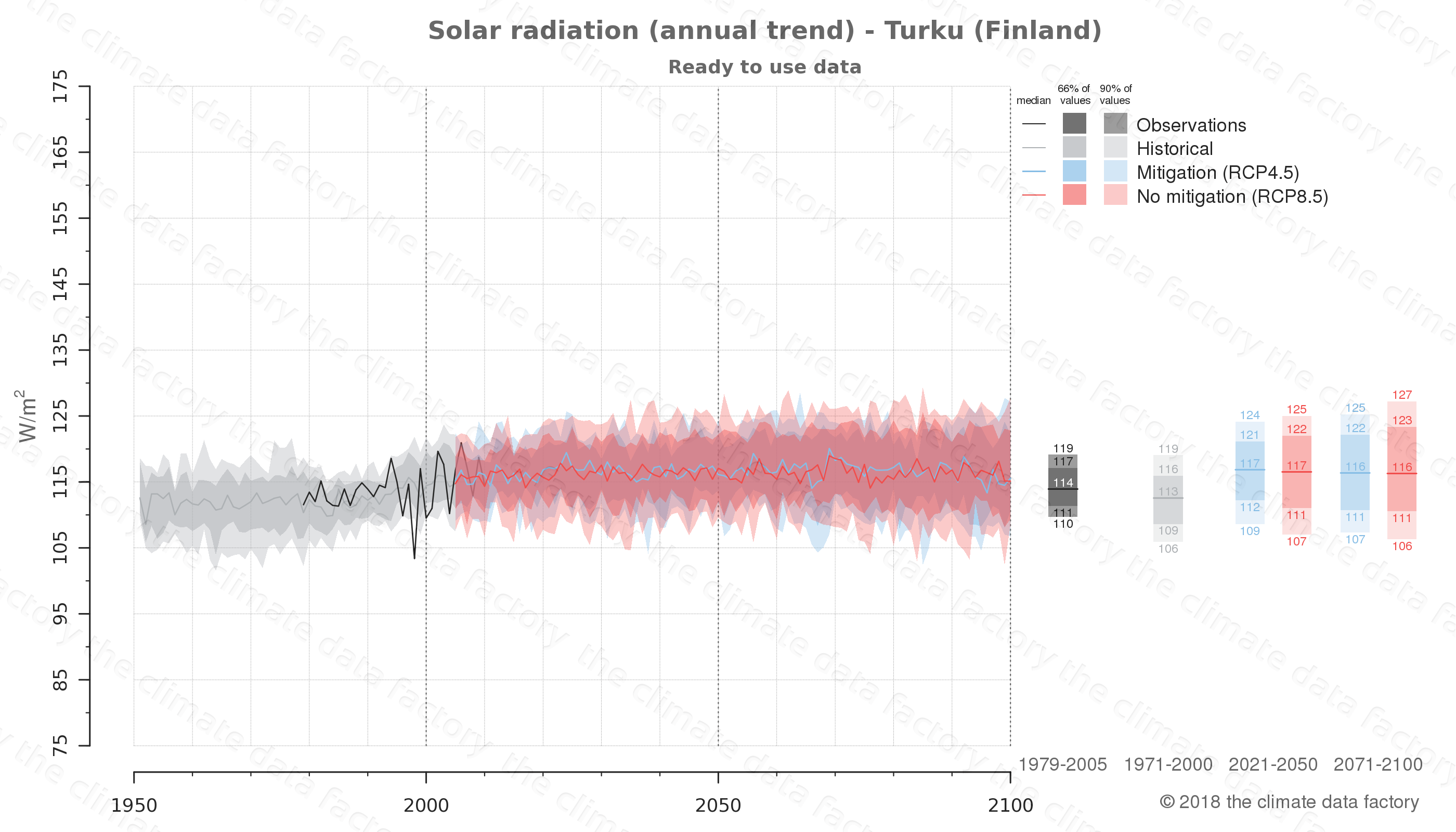 Graphic of projected solar radiation for Turku (Finland) under two climate change mitigation policy scenarios (RCP4.5, RCP8.5). Represented climate data are processed (bias-adjusted and quality controlled) data from IPCC models. https://theclimatedatafactory.com