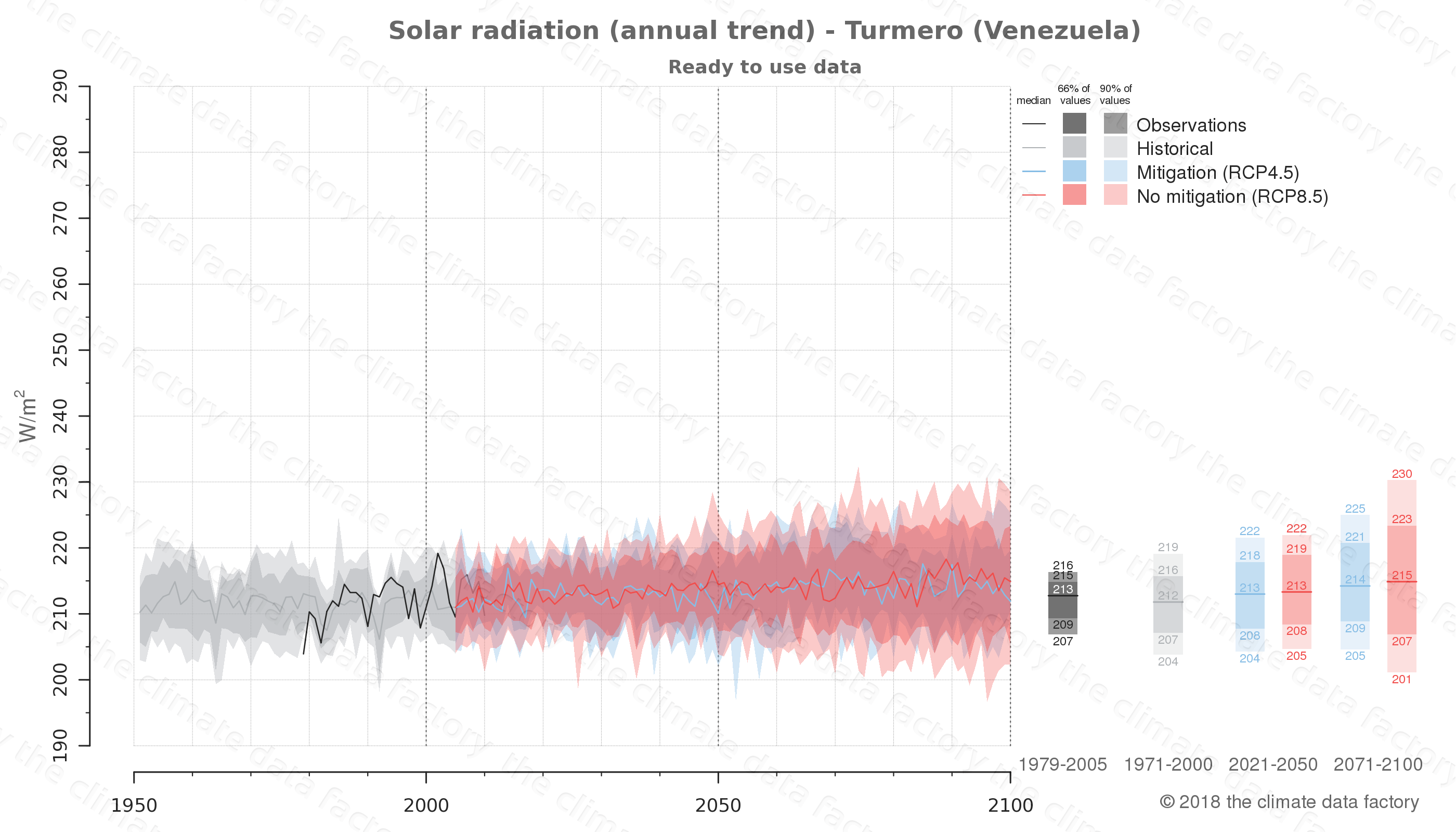 Graphic of projected solar radiation for Turmero (Venezuela) under two climate change mitigation policy scenarios (RCP4.5, RCP8.5). Represented climate data are processed (bias-adjusted and quality controlled) data from IPCC models. https://theclimatedatafactory.com