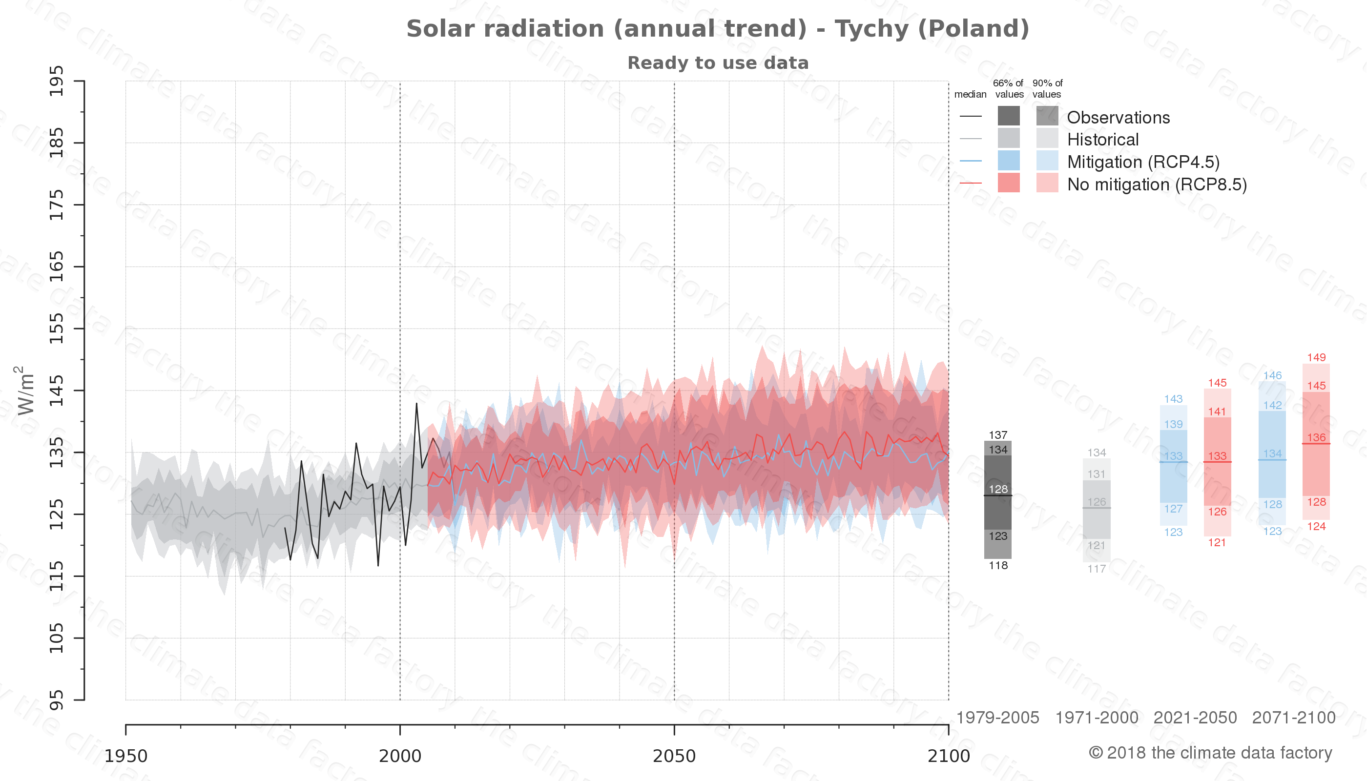 Graphic of projected solar radiation for Tychy (Poland) under two climate change mitigation policy scenarios (RCP4.5, RCP8.5). Represented climate data are processed (bias-adjusted and quality controlled) data from IPCC models. https://theclimatedatafactory.com