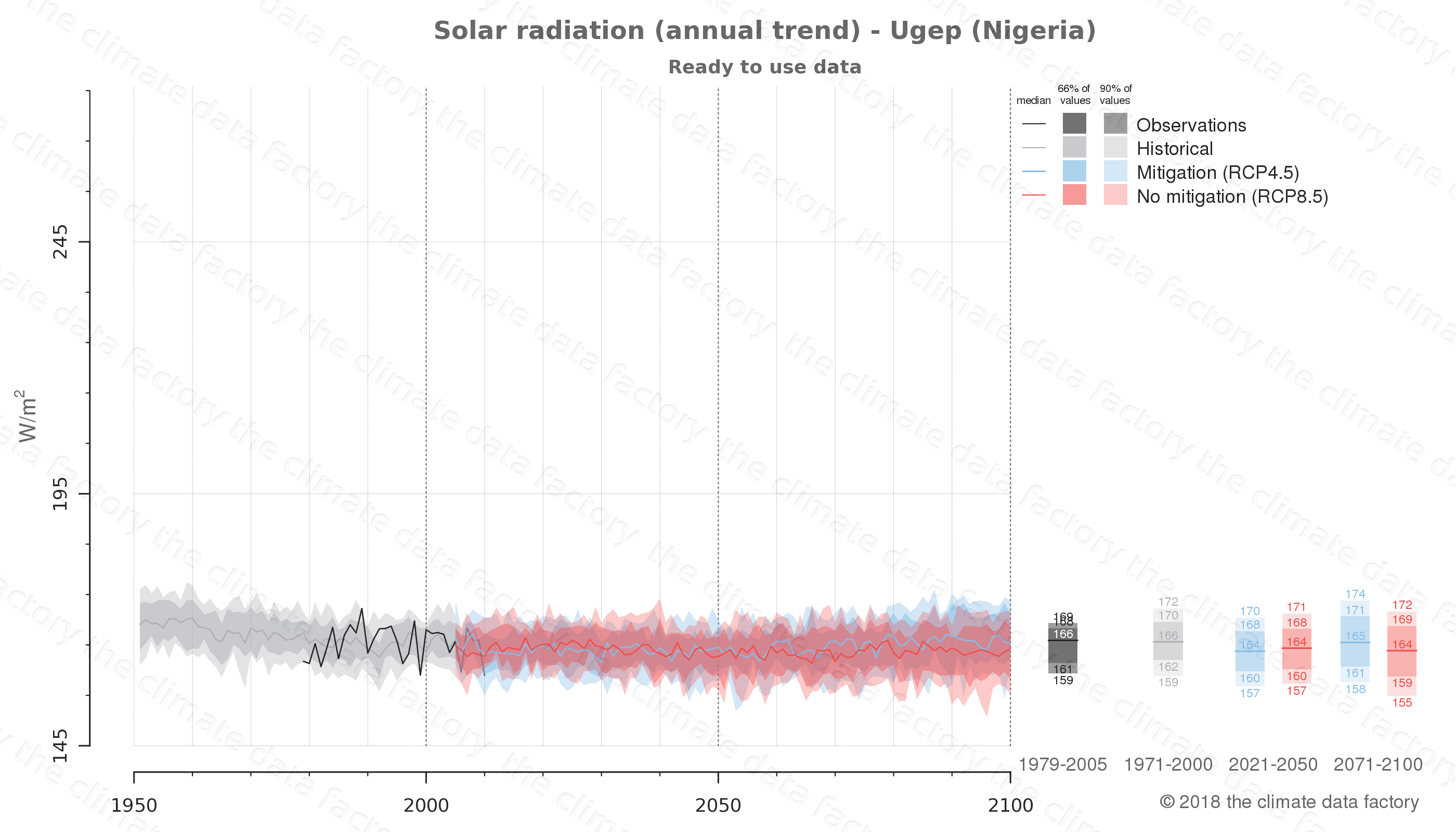 Graphic of projected solar radiation for Ugep (Nigeria) under two climate change mitigation policy scenarios (RCP4.5, RCP8.5). Represented climate data are processed (bias-adjusted and quality controlled) data from IPCC models. https://theclimatedatafactory.com