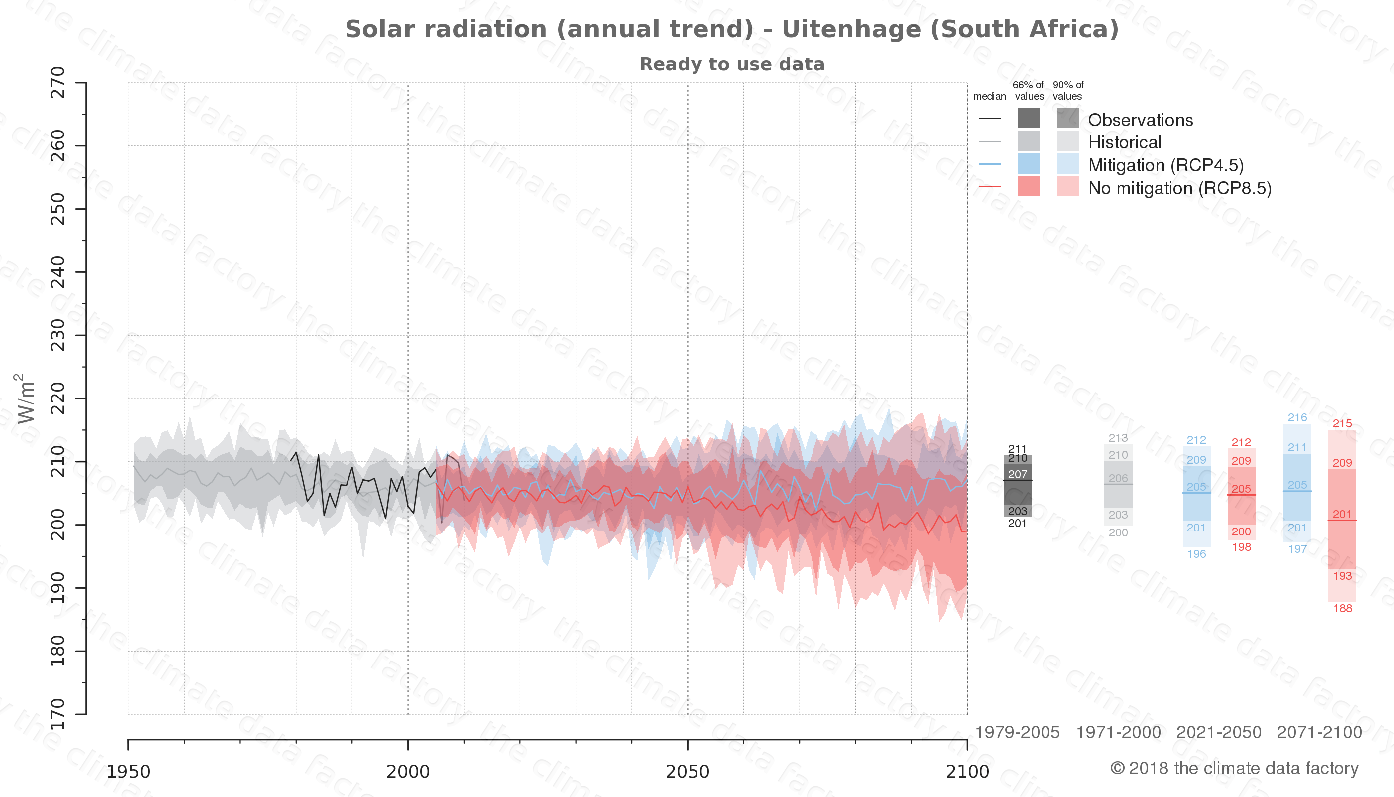 Graphic of projected solar radiation for Uitenhage (South Africa) under two climate change mitigation policy scenarios (RCP4.5, RCP8.5). Represented climate data are processed (bias-adjusted and quality controlled) data from IPCC models. https://theclimatedatafactory.com