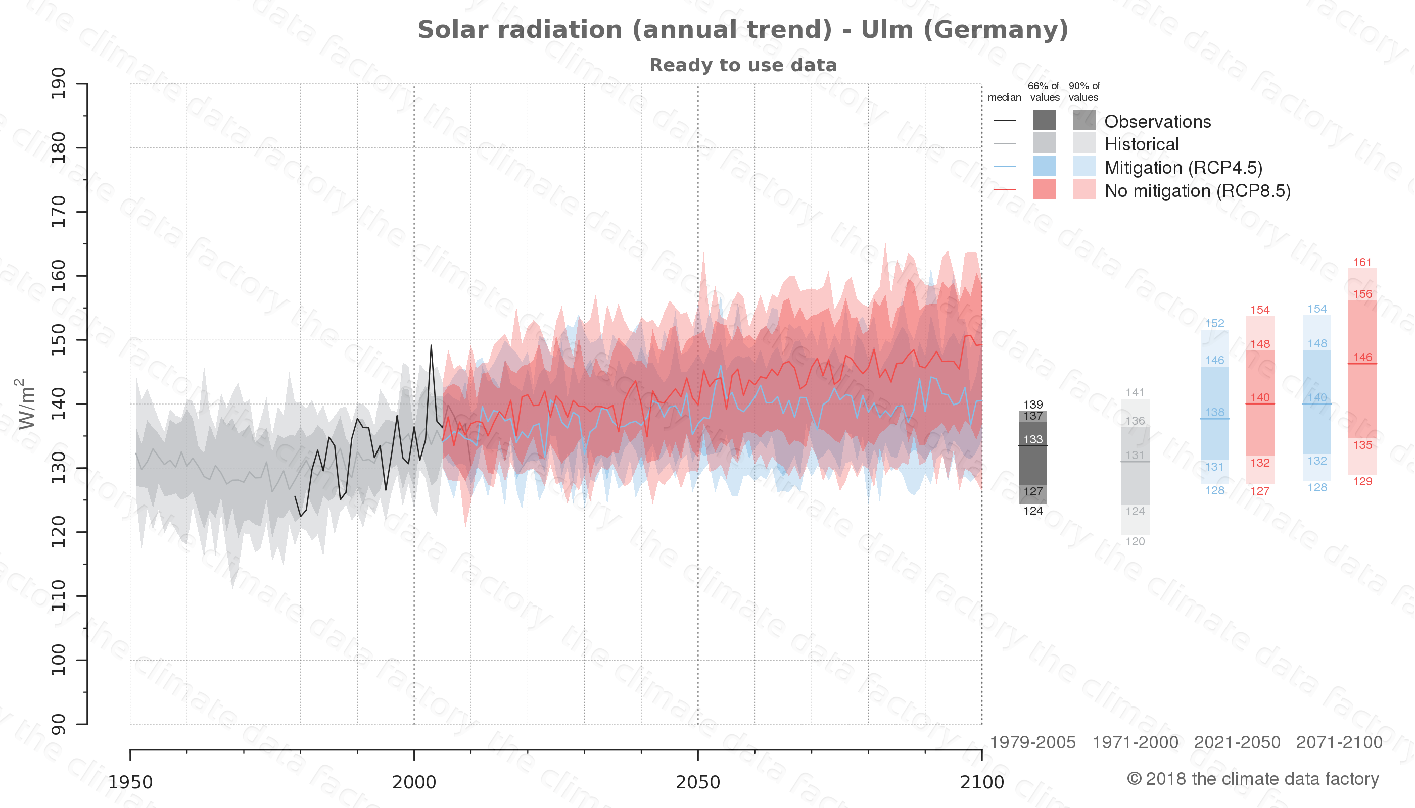 Graphic of projected solar radiation for Ulm (Germany) under two climate change mitigation policy scenarios (RCP4.5, RCP8.5). Represented climate data are processed (bias-adjusted and quality controlled) data from IPCC models. https://theclimatedatafactory.com