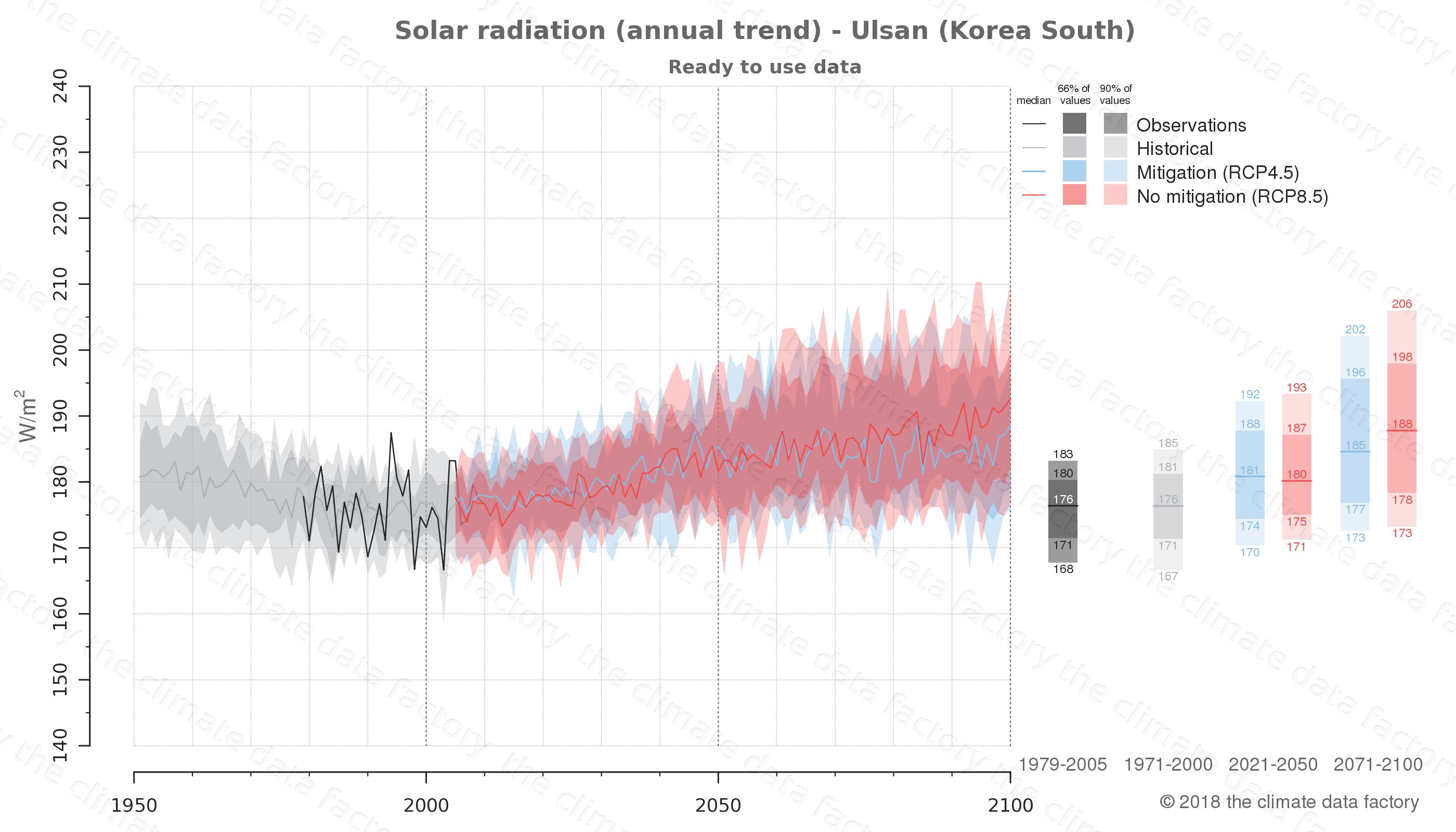 Graphic of projected solar radiation for Ulsan (South Korea) under two climate change mitigation policy scenarios (RCP4.5, RCP8.5). Represented climate data are processed (bias-adjusted and quality controlled) data from IPCC models. https://theclimatedatafactory.com