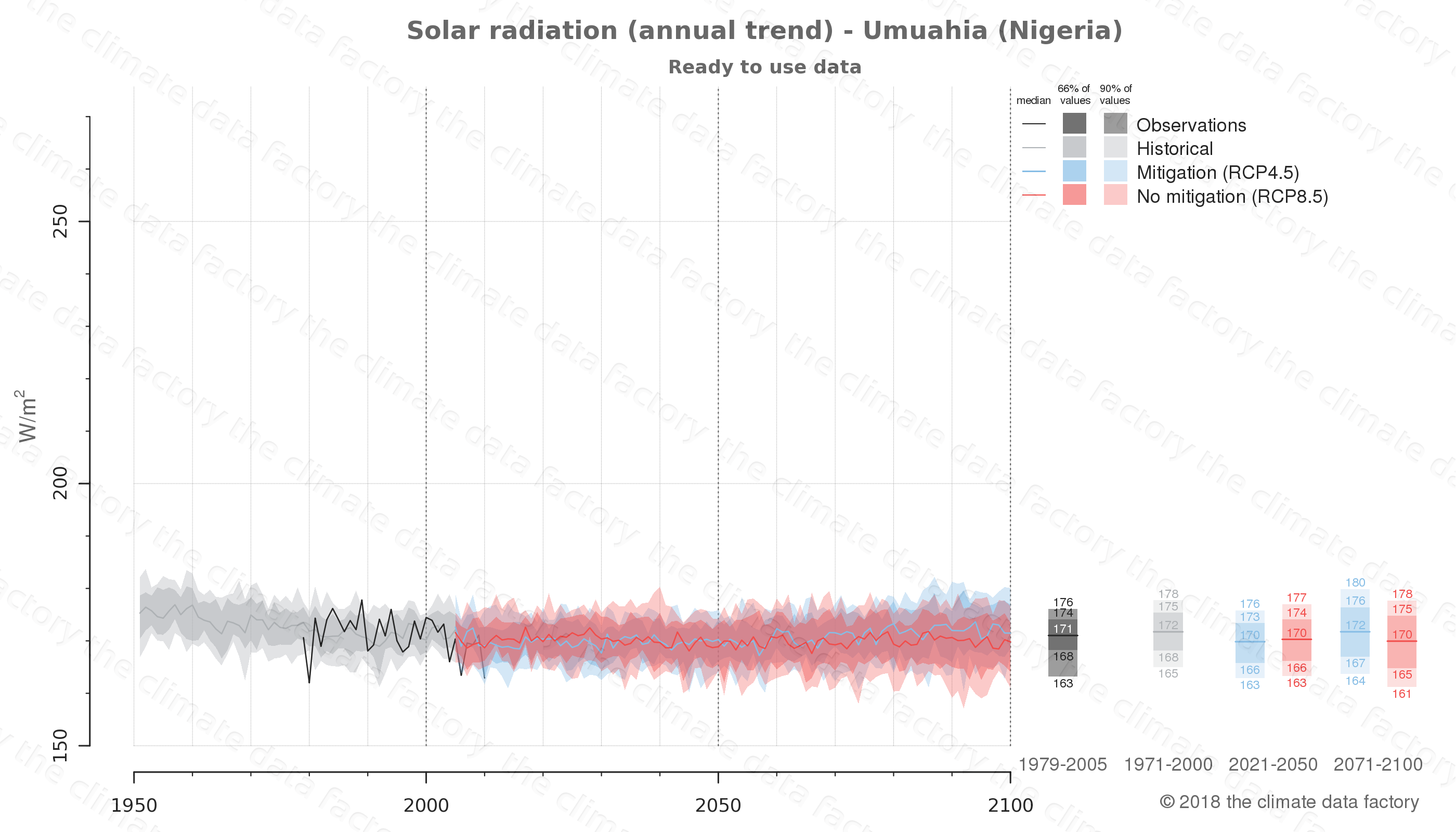 Graphic of projected solar radiation for Umuahia (Nigeria) under two climate change mitigation policy scenarios (RCP4.5, RCP8.5). Represented climate data are processed (bias-adjusted and quality controlled) data from IPCC models. https://theclimatedatafactory.com
