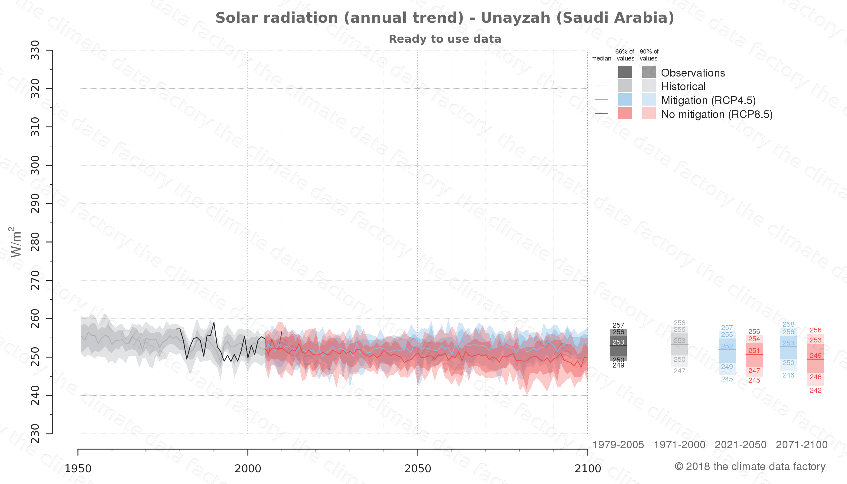 Graphic of projected solar radiation for Unayzah (Saudi Arabia) under two climate change mitigation policy scenarios (RCP4.5, RCP8.5). Represented climate data are processed (bias-adjusted and quality controlled) data from IPCC models. https://theclimatedatafactory.com