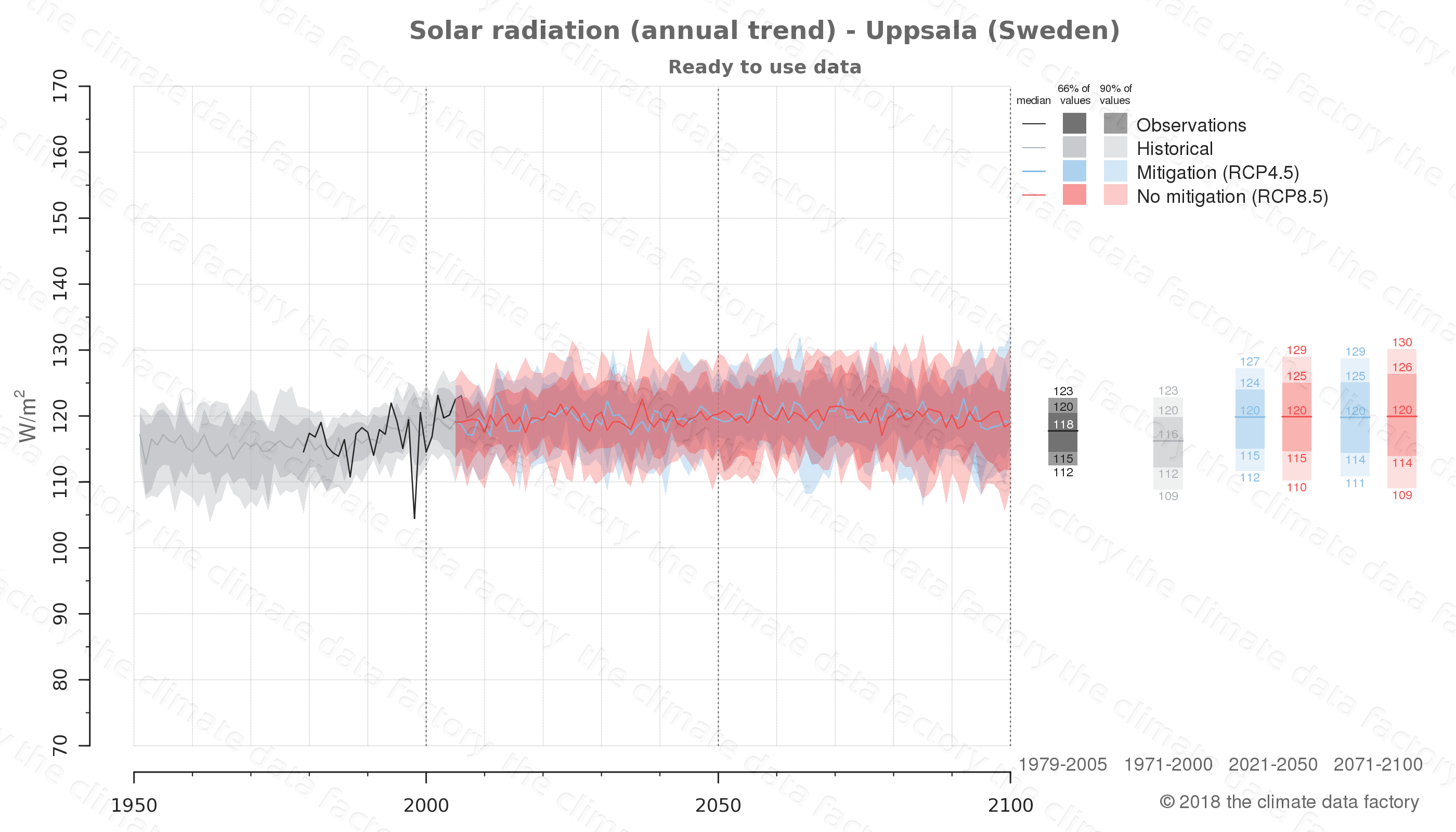 Graphic of projected solar radiation for Uppsala (Sweden) under two climate change mitigation policy scenarios (RCP4.5, RCP8.5). Represented climate data are processed (bias-adjusted and quality controlled) data from IPCC models. https://theclimatedatafactory.com