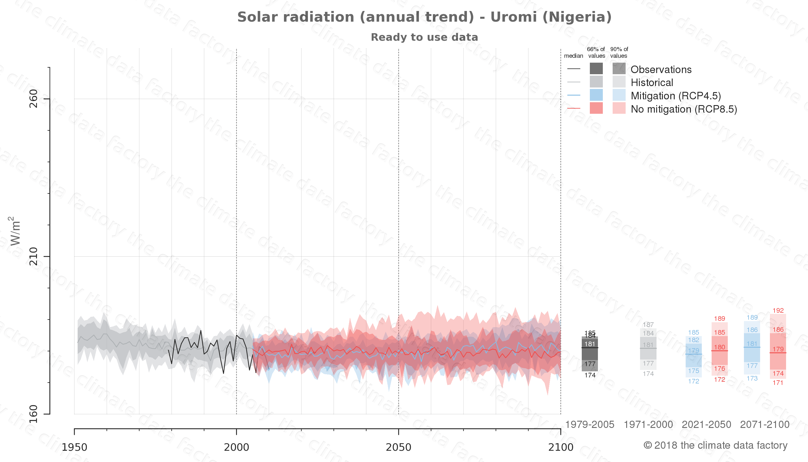 Graphic of projected solar radiation for Uromi (Nigeria) under two climate change mitigation policy scenarios (RCP4.5, RCP8.5). Represented climate data are processed (bias-adjusted and quality controlled) data from IPCC models. https://theclimatedatafactory.com