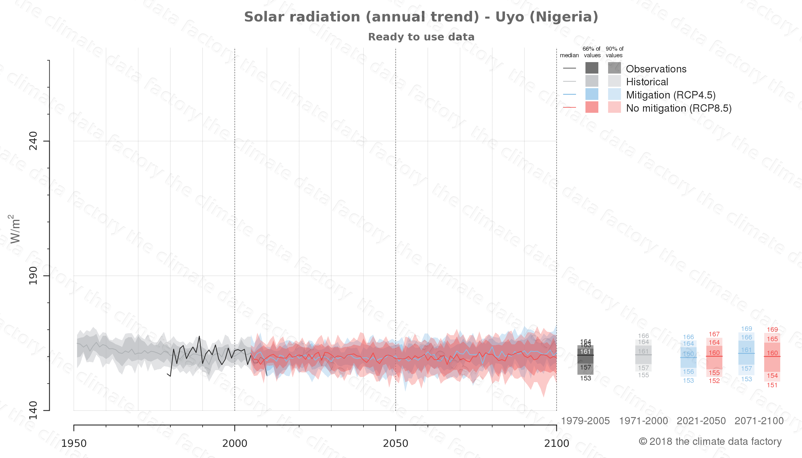 Graphic of projected solar radiation for Uyo (Nigeria) under two climate change mitigation policy scenarios (RCP4.5, RCP8.5). Represented climate data are processed (bias-adjusted and quality controlled) data from IPCC models. https://theclimatedatafactory.com