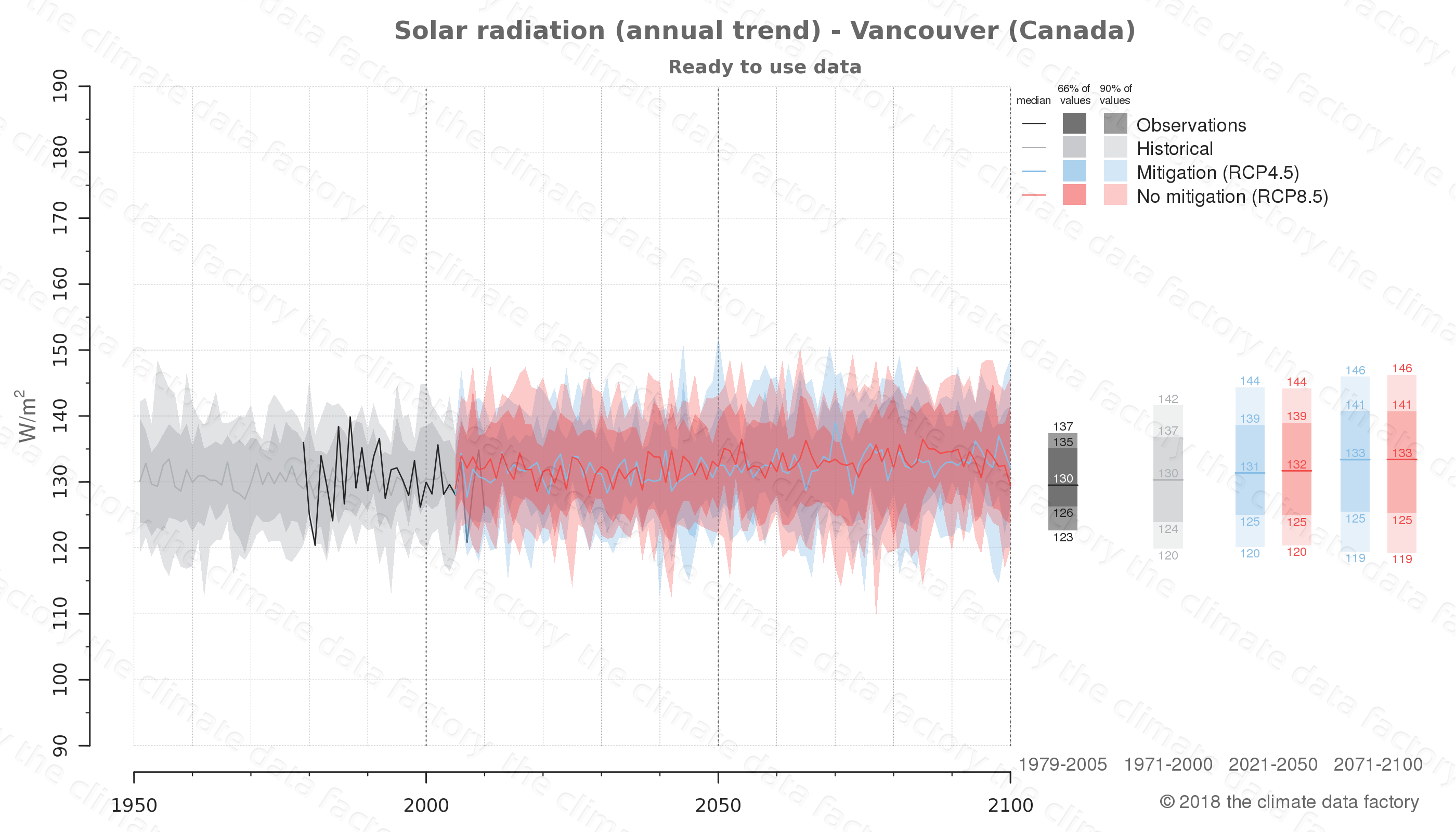 Graphic of projected solar radiation for Vancouver (Canada) under two climate change mitigation policy scenarios (RCP4.5, RCP8.5). Represented climate data are processed (bias-adjusted and quality controlled) data from IPCC models. https://theclimatedatafactory.com