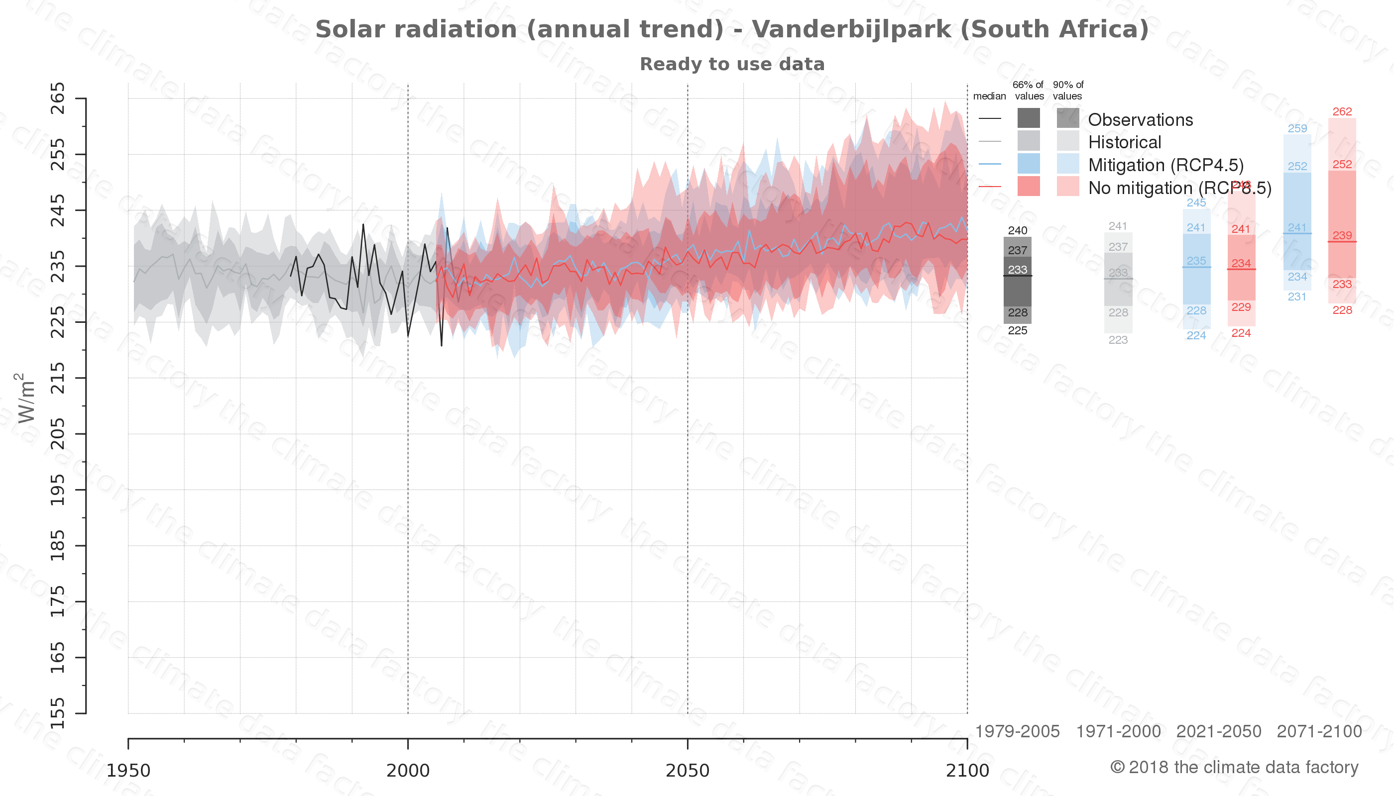 Graphic of projected solar radiation for Vanderbijlpark (South Africa) under two climate change mitigation policy scenarios (RCP4.5, RCP8.5). Represented climate data are processed (bias-adjusted and quality controlled) data from IPCC models. https://theclimatedatafactory.com