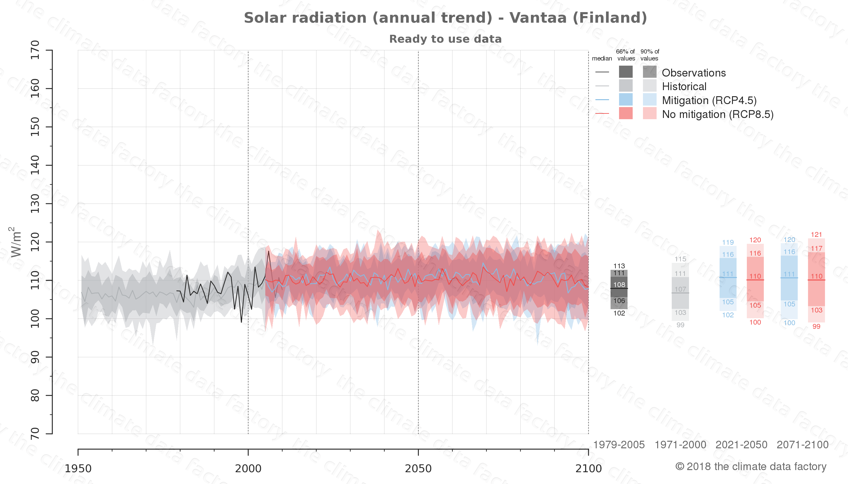 Graphic of projected solar radiation for Vantaa (Finland) under two climate change mitigation policy scenarios (RCP4.5, RCP8.5). Represented climate data are processed (bias-adjusted and quality controlled) data from IPCC models. https://theclimatedatafactory.com
