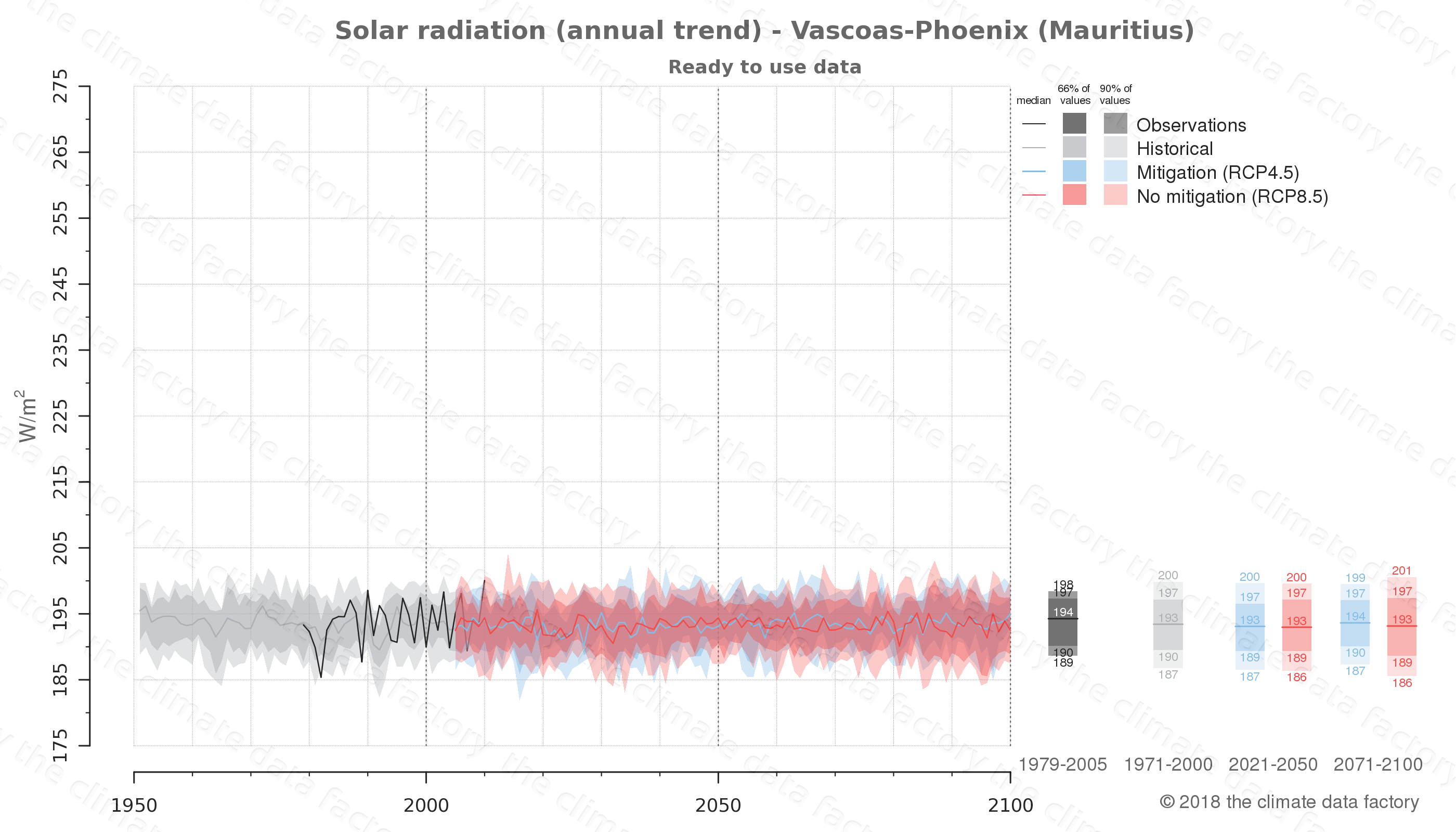 Graphic of projected solar radiation for Vascoas-Phoenix (Mauritius) under two climate change mitigation policy scenarios (RCP4.5, RCP8.5). Represented climate data are processed (bias-adjusted and quality controlled) data from IPCC models. https://theclimatedatafactory.com