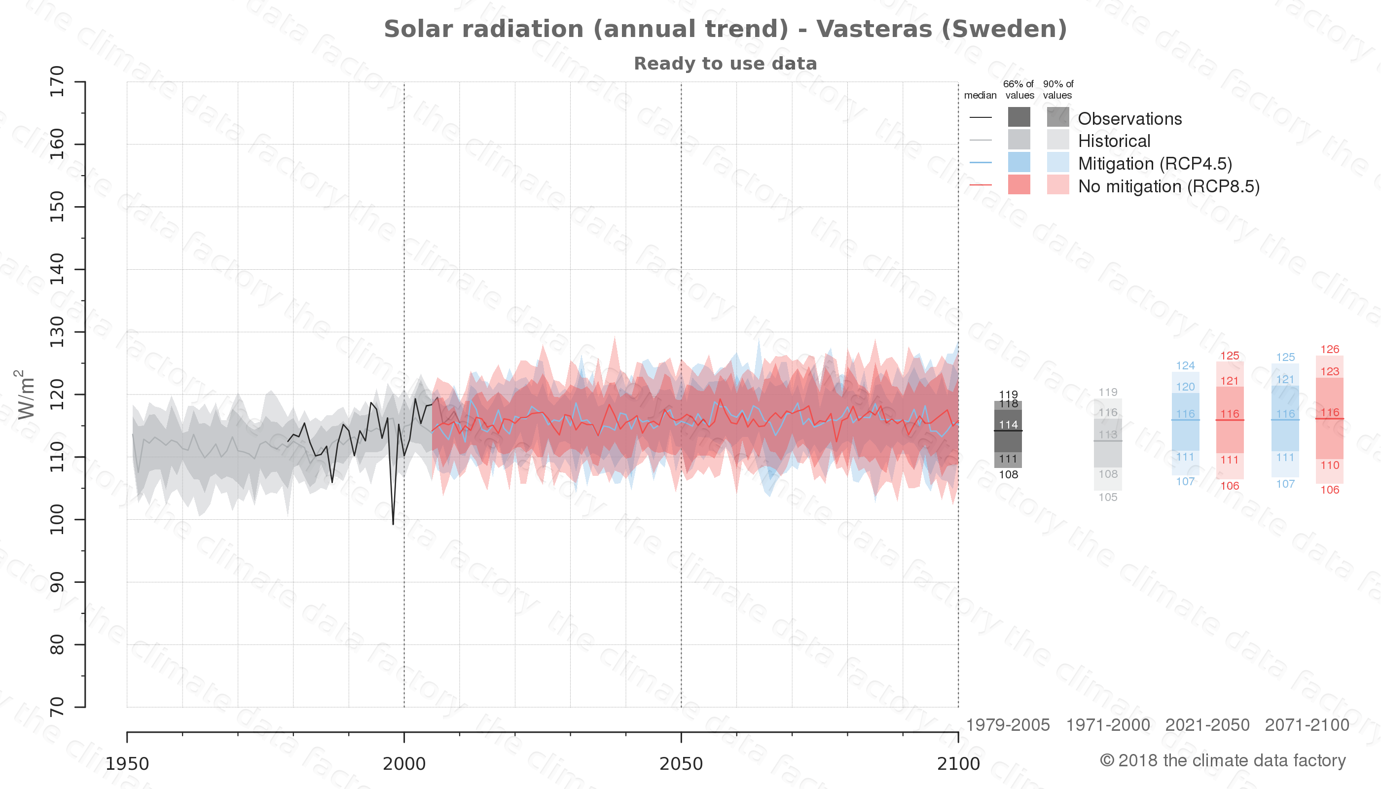 Graphic of projected solar radiation for Vasteras (Sweden) under two climate change mitigation policy scenarios (RCP4.5, RCP8.5). Represented climate data are processed (bias-adjusted and quality controlled) data from IPCC models. https://theclimatedatafactory.com