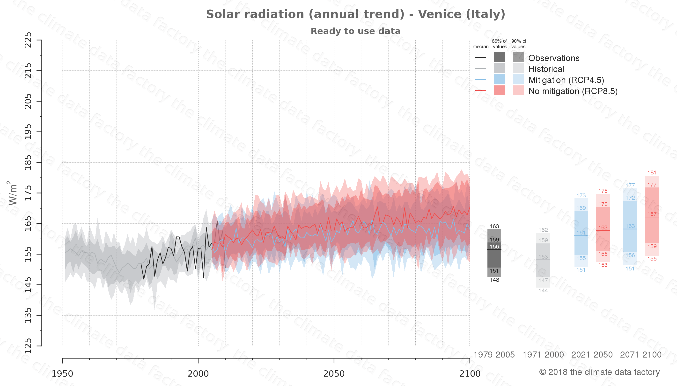 Graphic of projected solar radiation for Venice (Italy) under two climate change mitigation policy scenarios (RCP4.5, RCP8.5). Represented climate data are processed (bias-adjusted and quality controlled) data from IPCC models. https://theclimatedatafactory.com