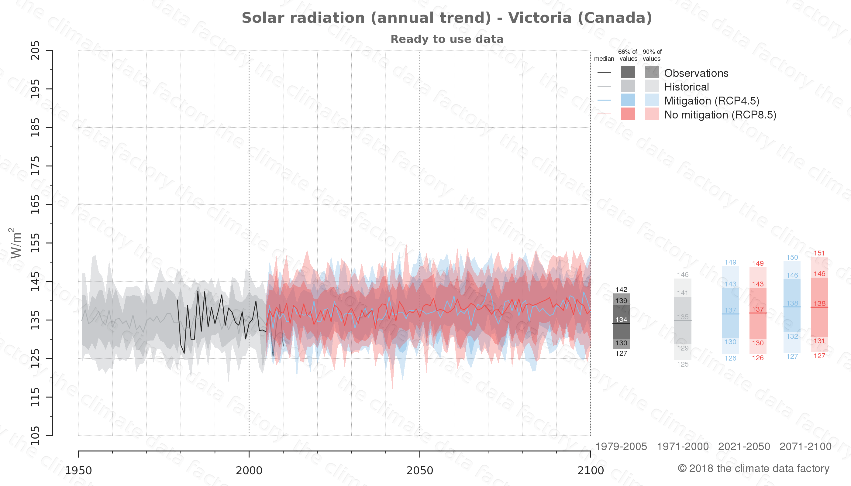 Graphic of projected solar radiation for Victoria (Canada) under two climate change mitigation policy scenarios (RCP4.5, RCP8.5). Represented climate data are processed (bias-adjusted and quality controlled) data from IPCC models. https://theclimatedatafactory.com