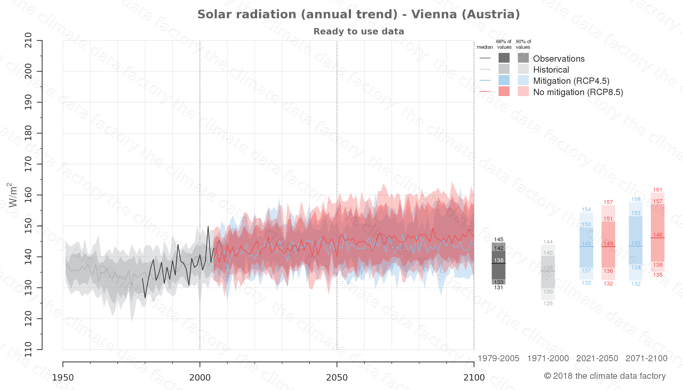 Graphic of projected solar radiation for Vienna (Austria) under two climate change mitigation policy scenarios (RCP4.5, RCP8.5). Represented climate data are processed (bias-adjusted and quality controlled) data from IPCC models. https://theclimatedatafactory.com