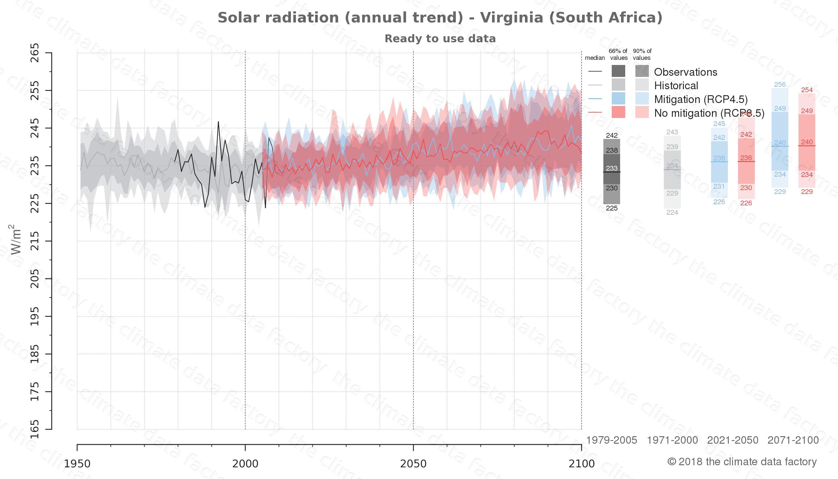 Graphic of projected solar radiation for Virginia (South Africa) under two climate change mitigation policy scenarios (RCP4.5, RCP8.5). Represented climate data are processed (bias-adjusted and quality controlled) data from IPCC models. https://theclimatedatafactory.com