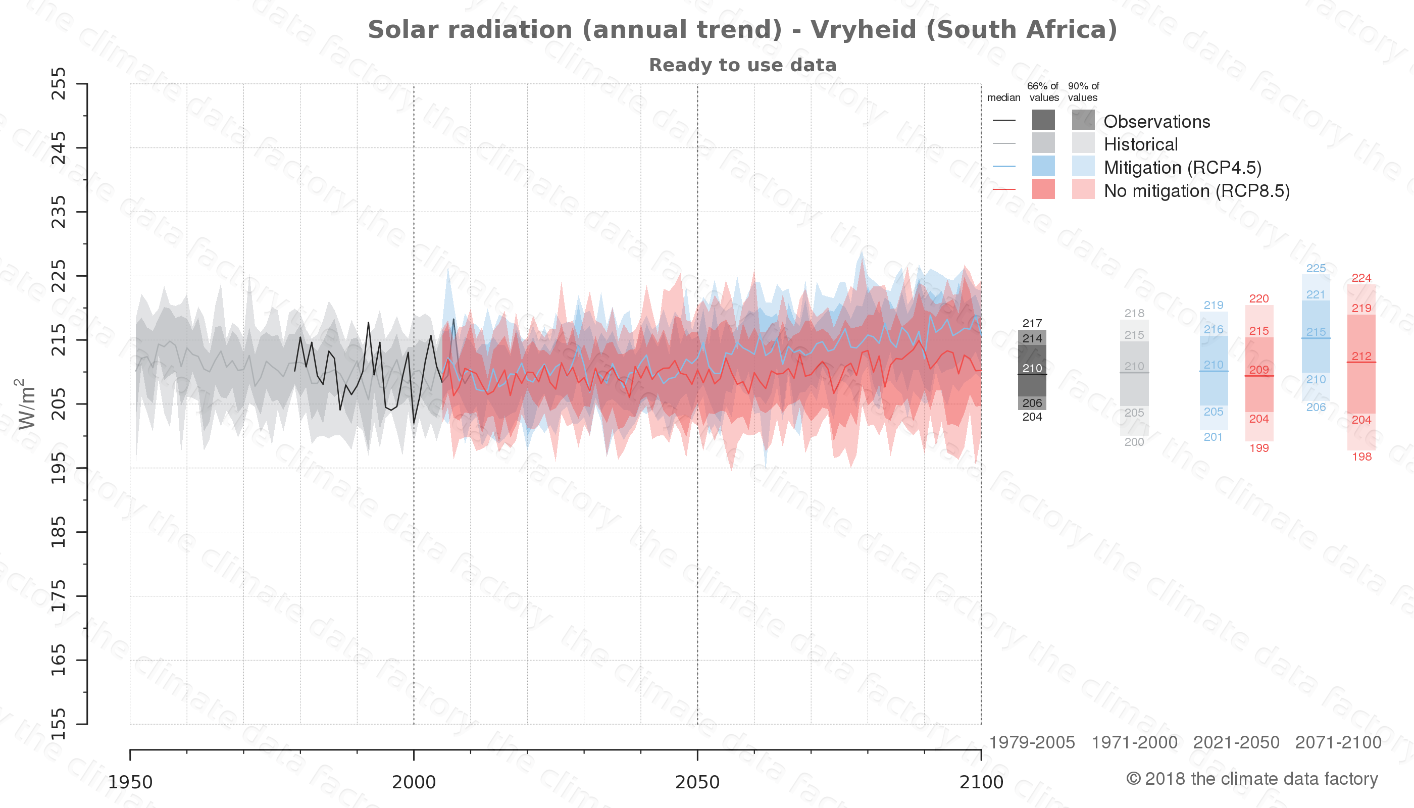 Graphic of projected solar radiation for Vryheid (South Africa) under two climate change mitigation policy scenarios (RCP4.5, RCP8.5). Represented climate data are processed (bias-adjusted and quality controlled) data from IPCC models. https://theclimatedatafactory.com