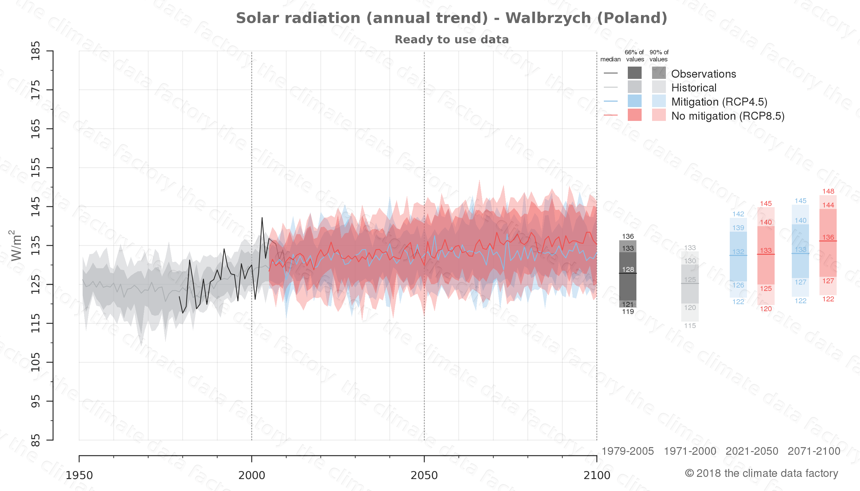 Graphic of projected solar radiation for Walbrzych (Poland) under two climate change mitigation policy scenarios (RCP4.5, RCP8.5). Represented climate data are processed (bias-adjusted and quality controlled) data from IPCC models. https://theclimatedatafactory.com