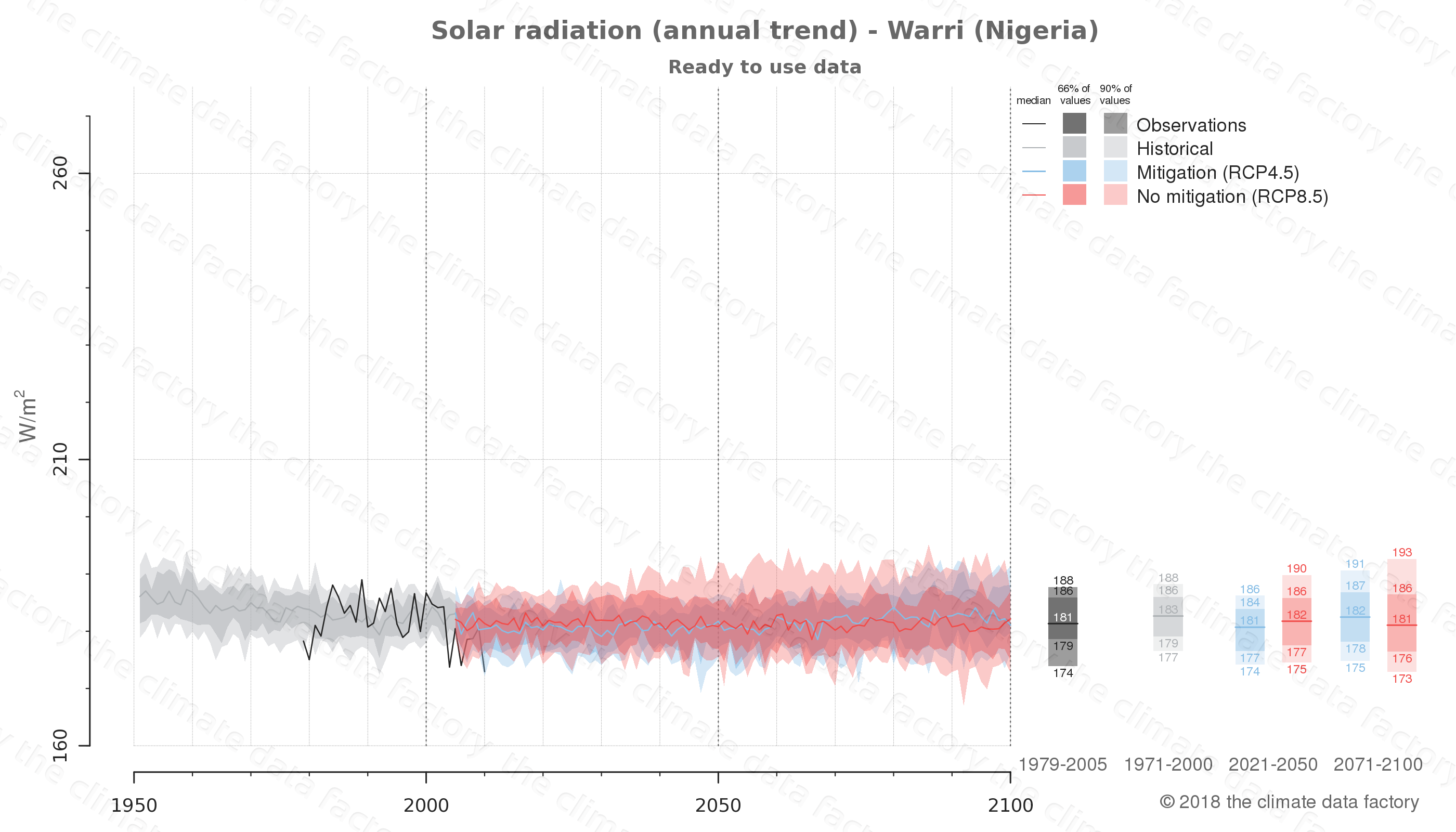 Graphic of projected solar radiation for Warri (Nigeria) under two climate change mitigation policy scenarios (RCP4.5, RCP8.5). Represented climate data are processed (bias-adjusted and quality controlled) data from IPCC models. https://theclimatedatafactory.com