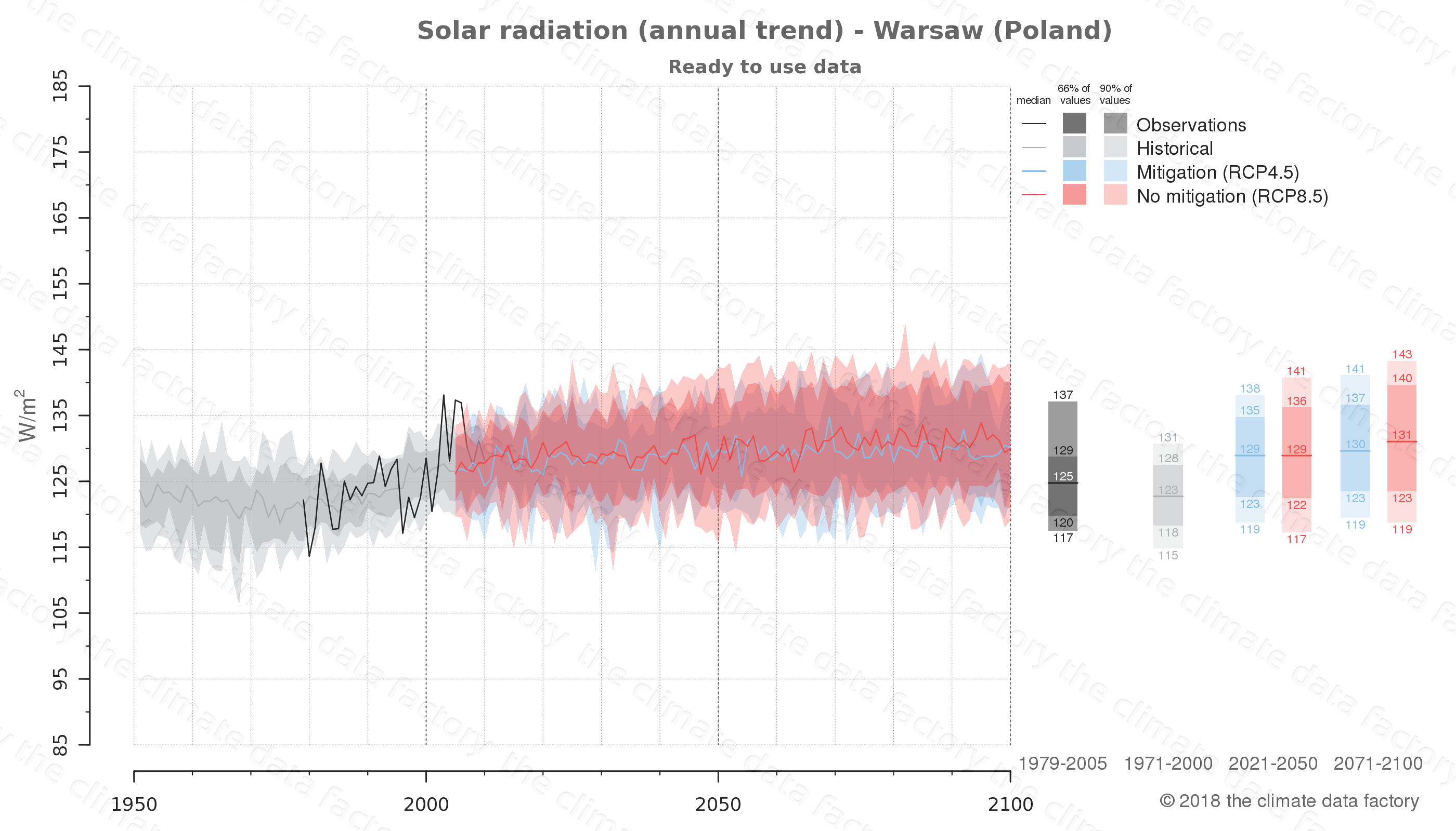 Graphic of projected solar radiation for Warsaw (Poland) under two climate change mitigation policy scenarios (RCP4.5, RCP8.5). Represented climate data are processed (bias-adjusted and quality controlled) data from IPCC models. https://theclimatedatafactory.com