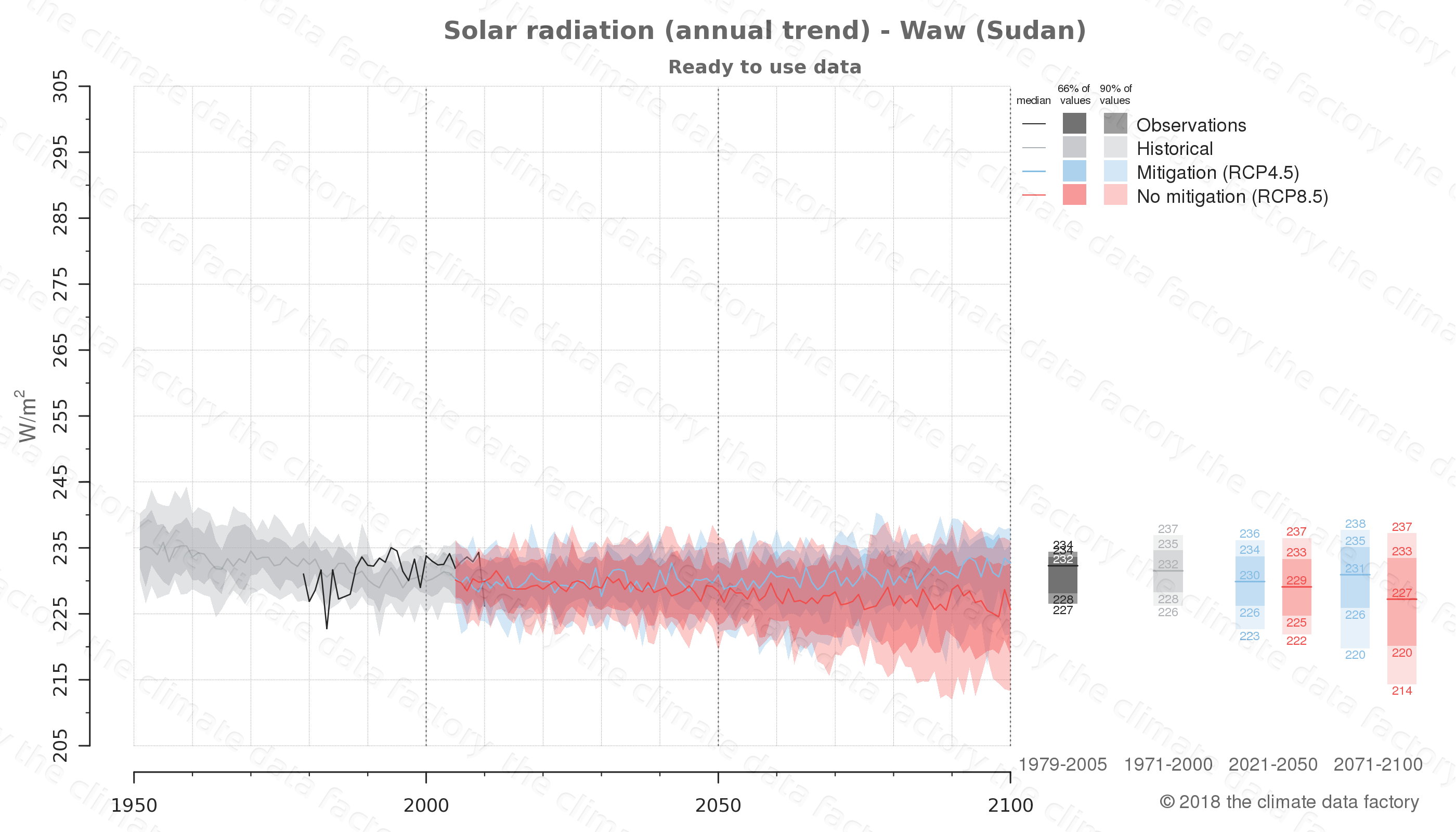 Graphic of projected solar radiation for Waw (Sudan) under two climate change mitigation policy scenarios (RCP4.5, RCP8.5). Represented climate data are processed (bias-adjusted and quality controlled) data from IPCC models. https://theclimatedatafactory.com