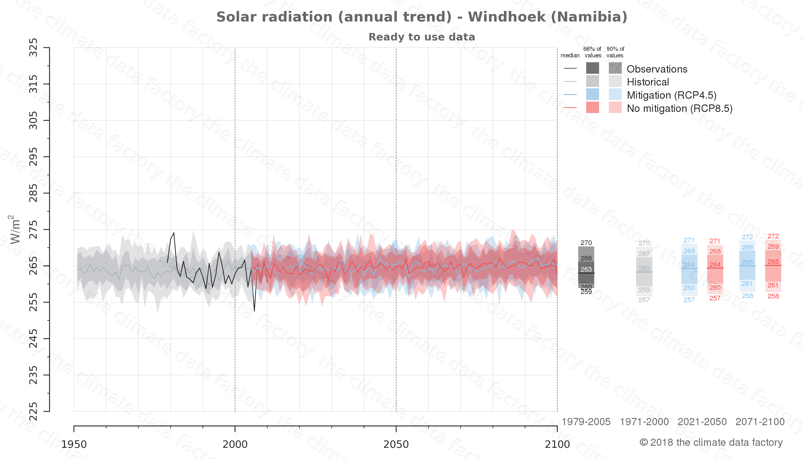 Graphic of projected solar radiation for Windhoek (Namibia) under two climate change mitigation policy scenarios (RCP4.5, RCP8.5). Represented climate data are processed (bias-adjusted and quality controlled) data from IPCC models. https://theclimatedatafactory.com