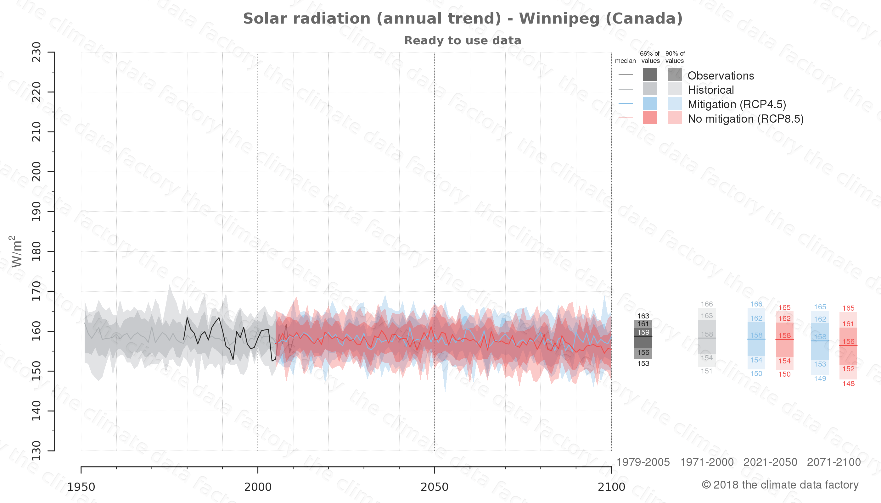 Graphic of projected solar radiation for Winnipeg (Canada) under two climate change mitigation policy scenarios (RCP4.5, RCP8.5). Represented climate data are processed (bias-adjusted and quality controlled) data from IPCC models. https://theclimatedatafactory.com
