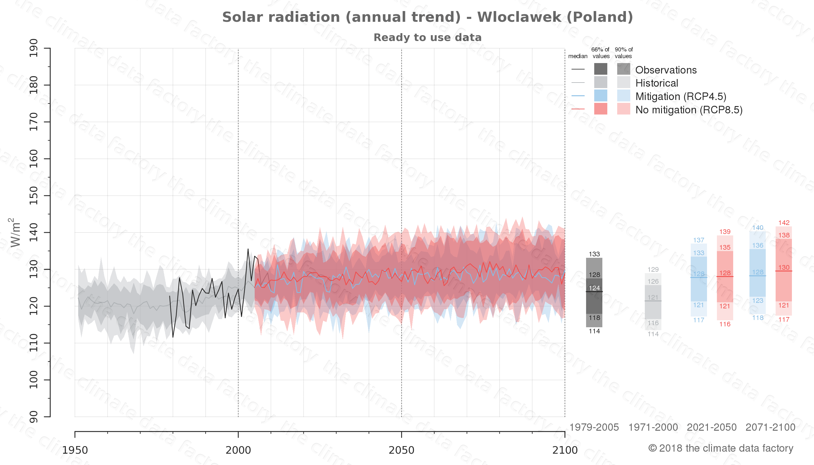 Graphic of projected solar radiation for Wloclawek (Poland) under two climate change mitigation policy scenarios (RCP4.5, RCP8.5). Represented climate data are processed (bias-adjusted and quality controlled) data from IPCC models. https://theclimatedatafactory.com