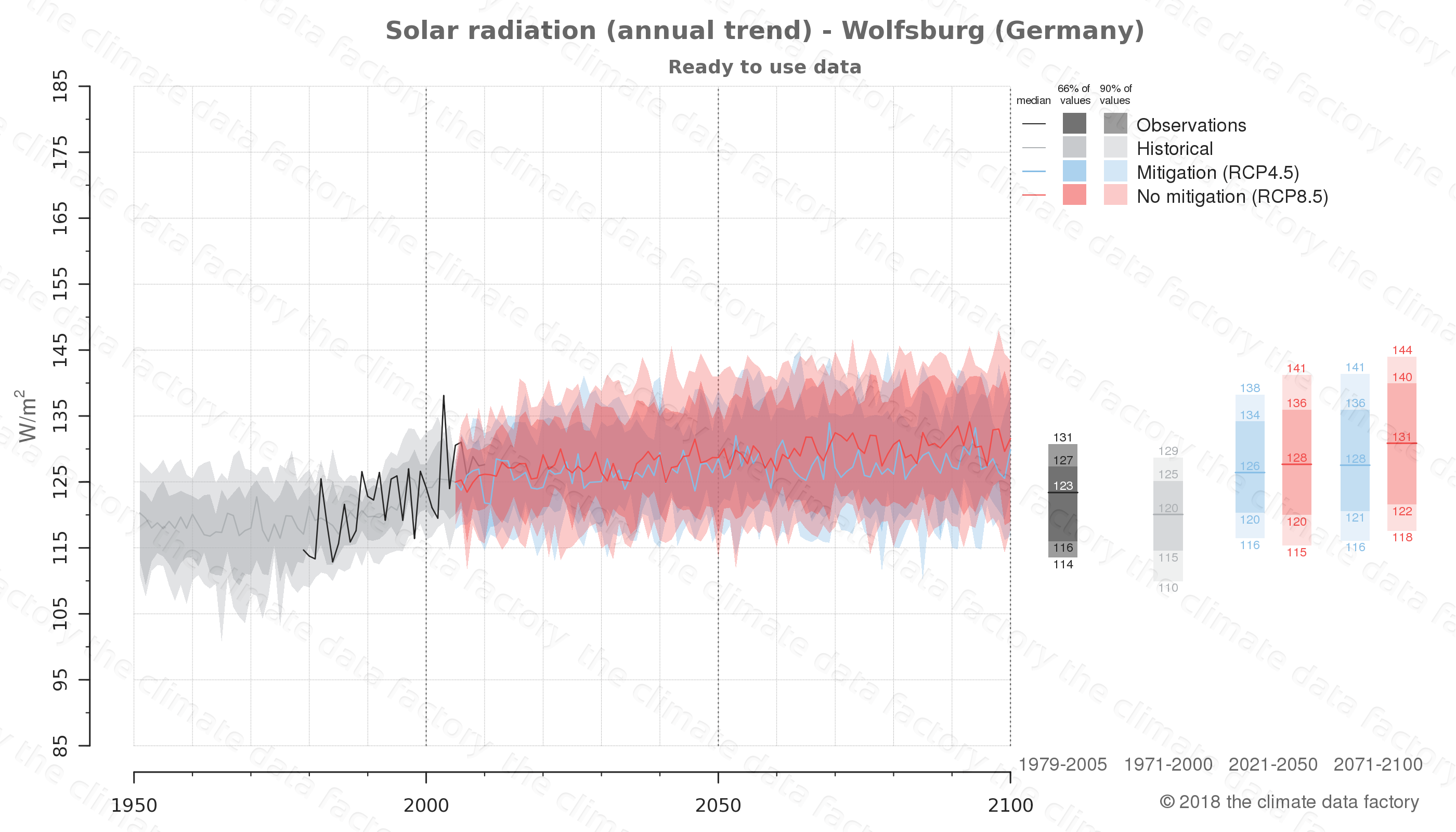 Graphic of projected solar radiation for Wolfsburg (Germany) under two climate change mitigation policy scenarios (RCP4.5, RCP8.5). Represented climate data are processed (bias-adjusted and quality controlled) data from IPCC models. https://theclimatedatafactory.com