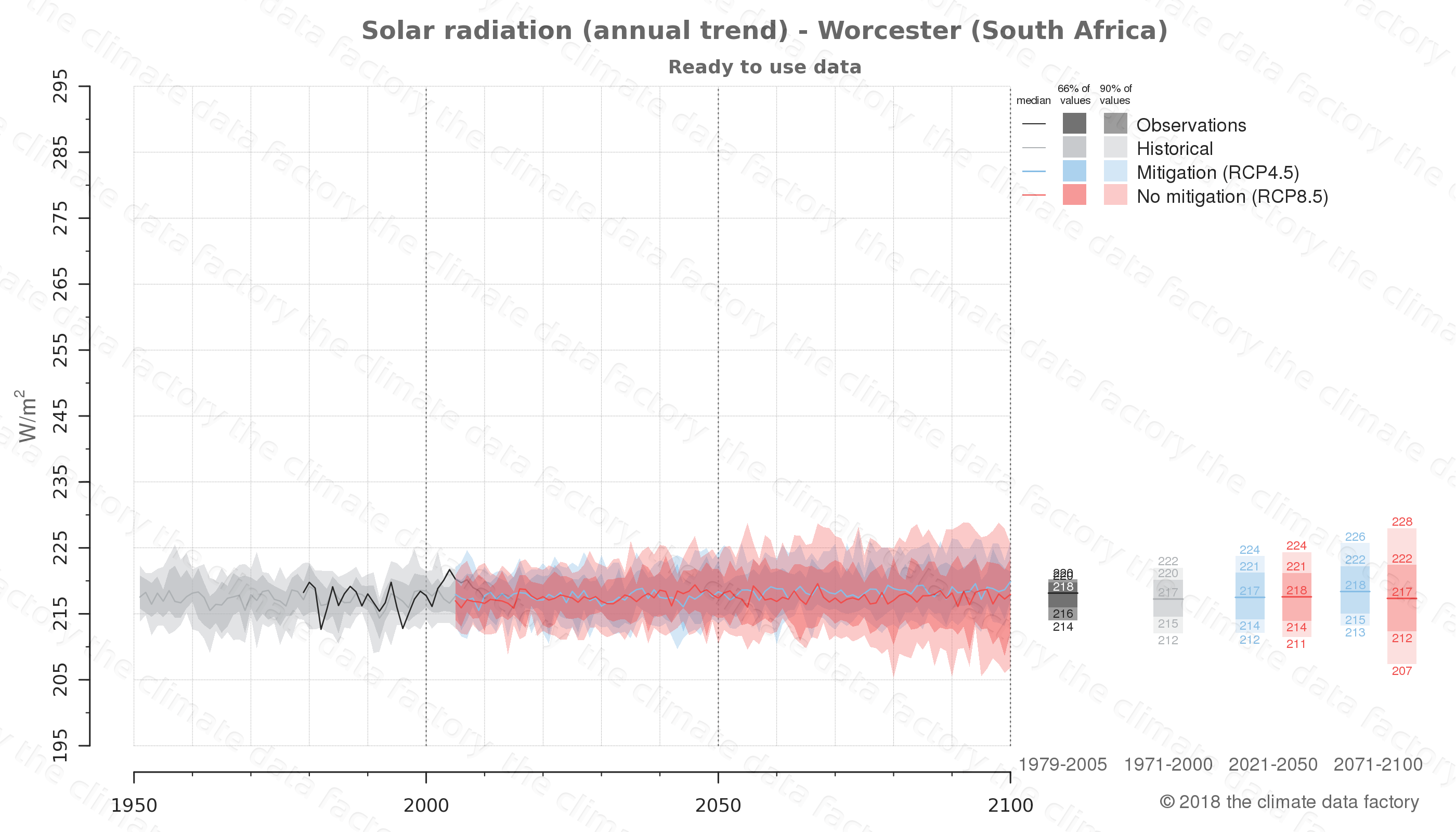 Graphic of projected solar radiation for Worcester (South Africa) under two climate change mitigation policy scenarios (RCP4.5, RCP8.5). Represented climate data are processed (bias-adjusted and quality controlled) data from IPCC models. https://theclimatedatafactory.com