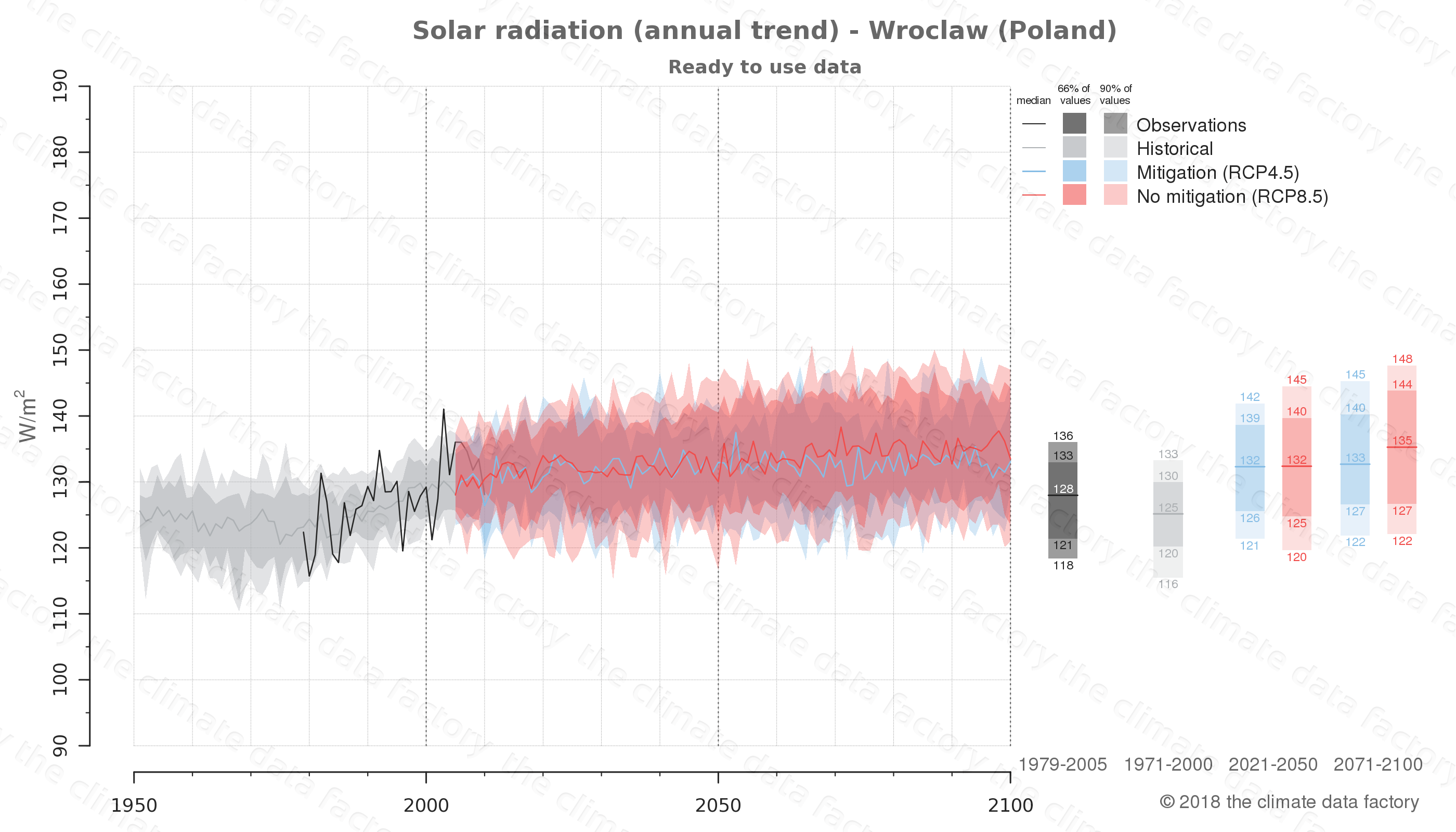 Graphic of projected solar radiation for Wroclaw (Poland) under two climate change mitigation policy scenarios (RCP4.5, RCP8.5). Represented climate data are processed (bias-adjusted and quality controlled) data from IPCC models. https://theclimatedatafactory.com