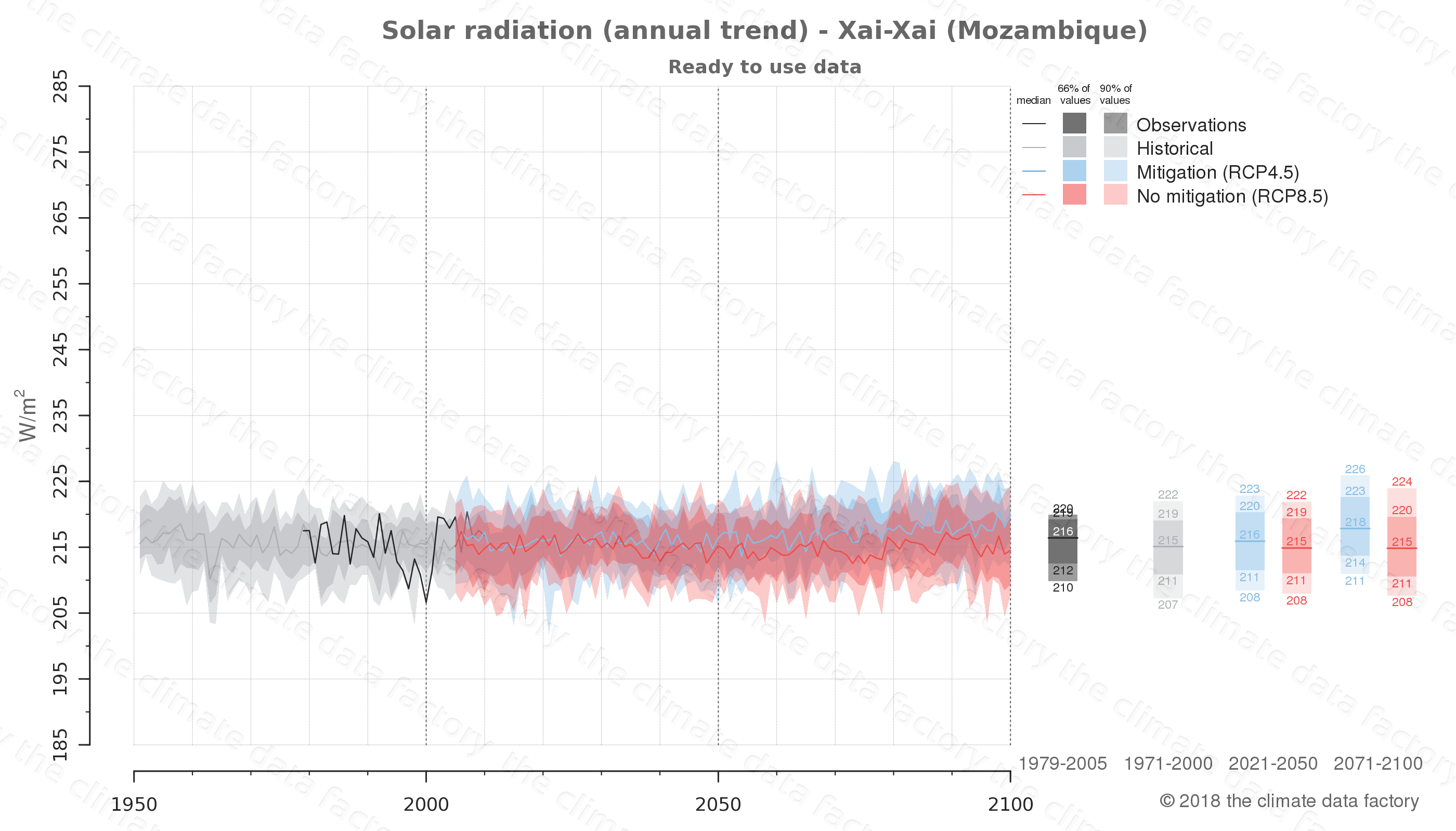 Graphic of projected solar radiation for Xai-Xai (Mozambique) under two climate change mitigation policy scenarios (RCP4.5, RCP8.5). Represented climate data are processed (bias-adjusted and quality controlled) data from IPCC models. https://theclimatedatafactory.com
