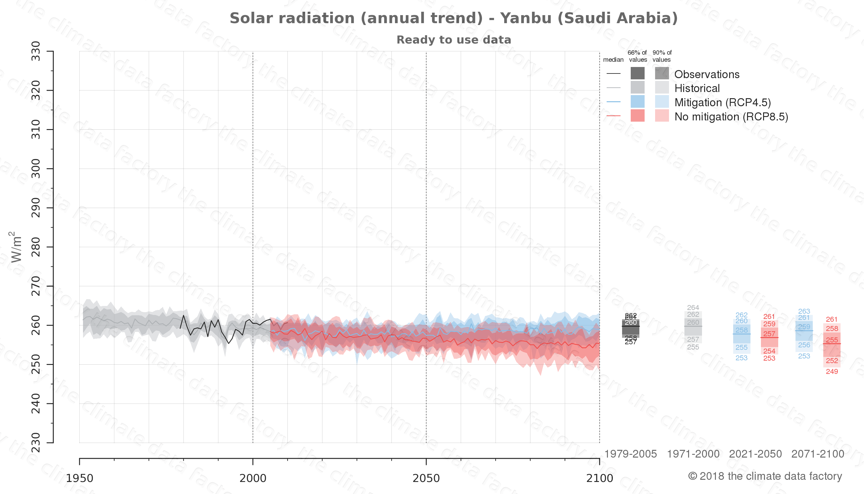 Graphic of projected solar radiation for Yanbu (Saudi Arabia) under two climate change mitigation policy scenarios (RCP4.5, RCP8.5). Represented climate data are processed (bias-adjusted and quality controlled) data from IPCC models. https://theclimatedatafactory.com