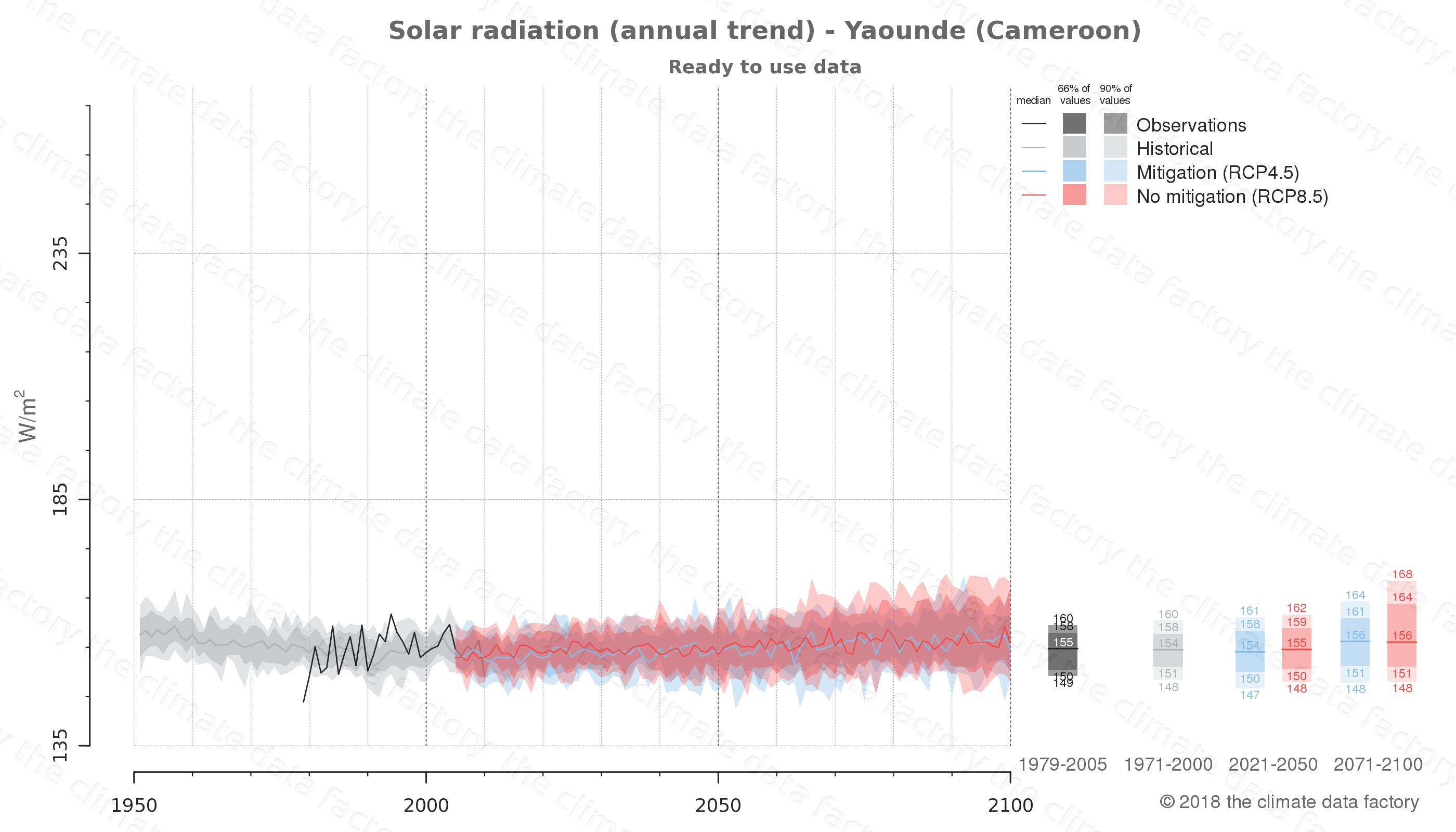 Graphic of projected solar radiation for Yaounde (Cameroon) under two climate change mitigation policy scenarios (RCP4.5, RCP8.5). Represented climate data are processed (bias-adjusted and quality controlled) data from IPCC models. https://theclimatedatafactory.com