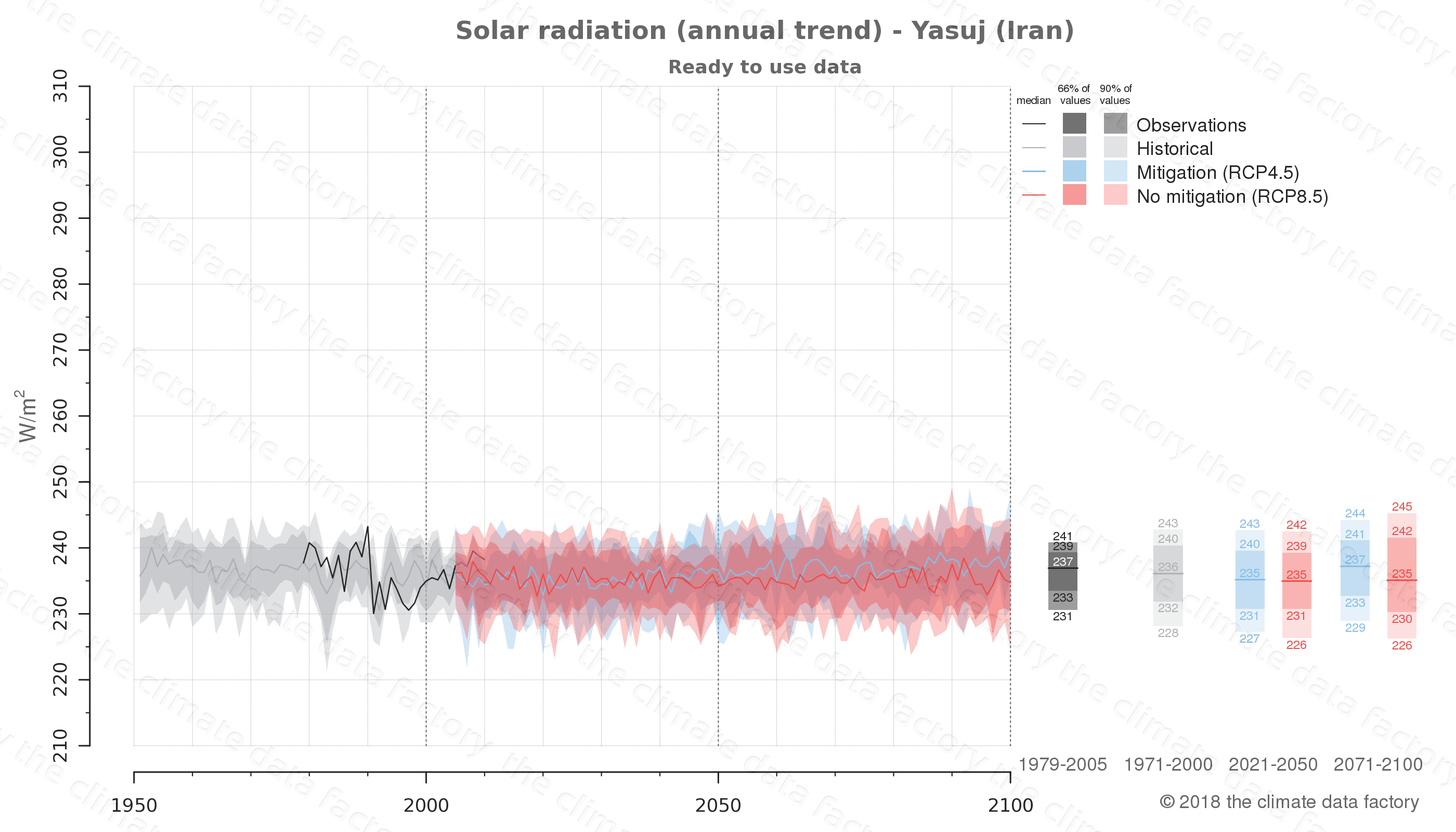 Graphic of projected solar radiation for Yasuj (Iran) under two climate change mitigation policy scenarios (RCP4.5, RCP8.5). Represented climate data are processed (bias-adjusted and quality controlled) data from IPCC models. https://theclimatedatafactory.com