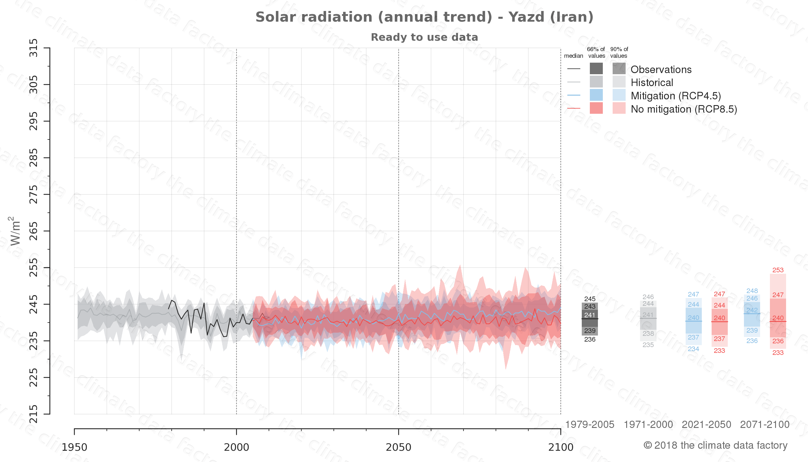Graphic of projected solar radiation for Yazd (Iran) under two climate change mitigation policy scenarios (RCP4.5, RCP8.5). Represented climate data are processed (bias-adjusted and quality controlled) data from IPCC models. https://theclimatedatafactory.com