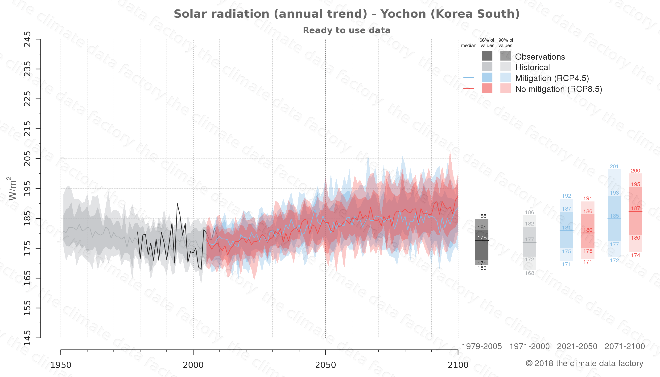Graphic of projected solar radiation for Yochon (South Korea) under two climate change mitigation policy scenarios (RCP4.5, RCP8.5). Represented climate data are processed (bias-adjusted and quality controlled) data from IPCC models. https://theclimatedatafactory.com