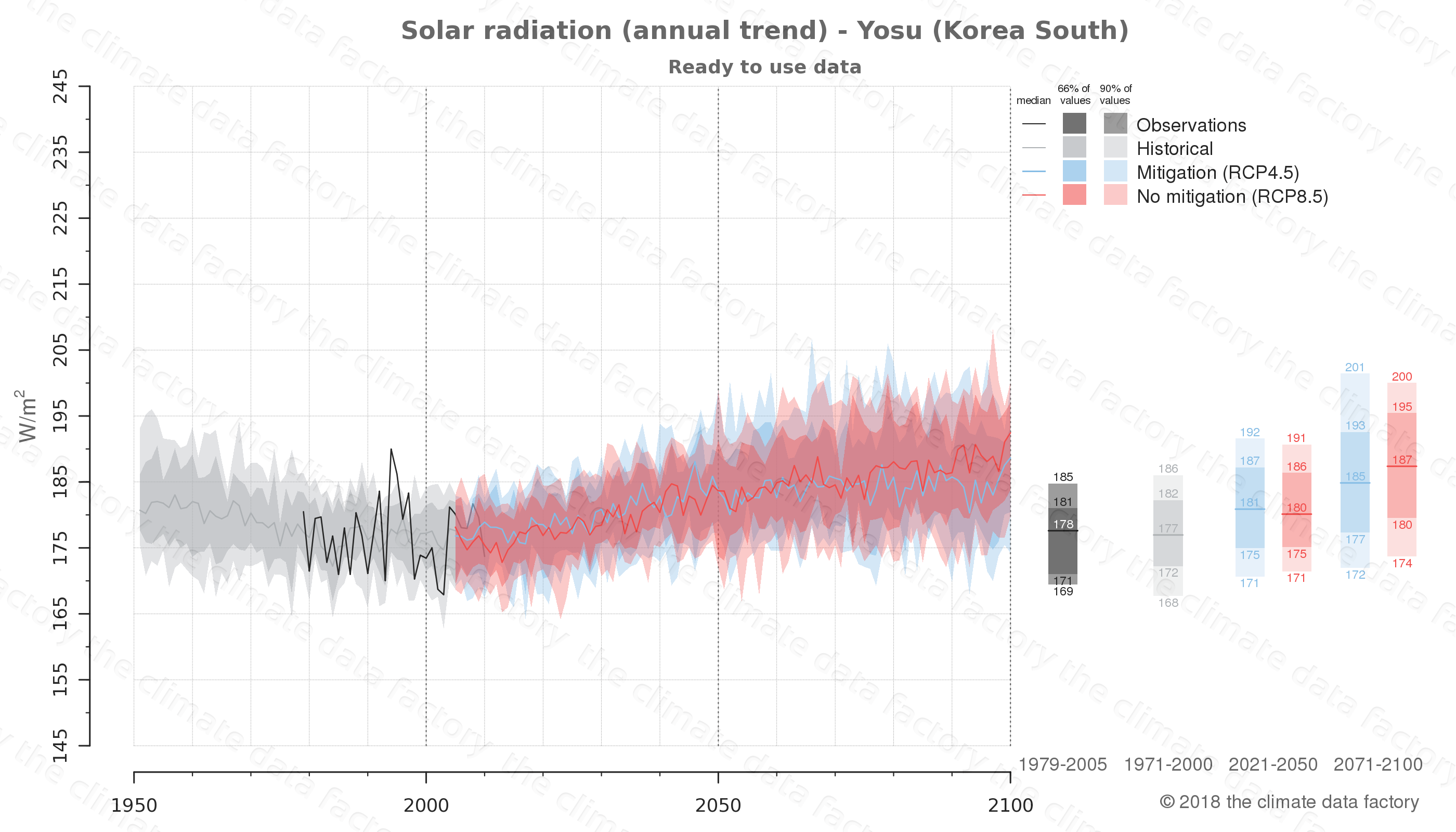 Graphic of projected solar radiation for Yosu (South Korea) under two climate change mitigation policy scenarios (RCP4.5, RCP8.5). Represented climate data are processed (bias-adjusted and quality controlled) data from IPCC models. https://theclimatedatafactory.com