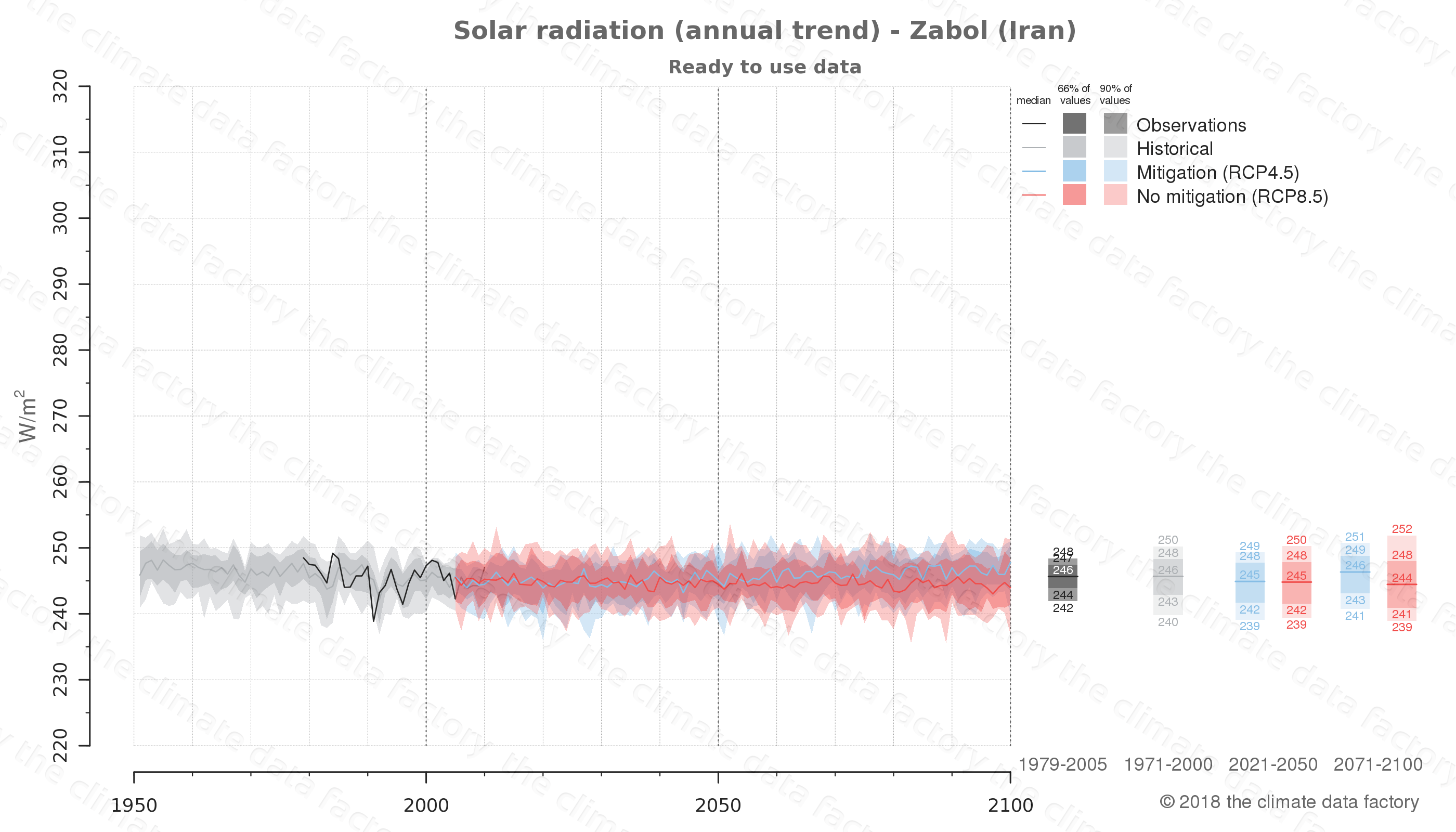 Graphic of projected solar radiation for Zabol (Iran) under two climate change mitigation policy scenarios (RCP4.5, RCP8.5). Represented climate data are processed (bias-adjusted and quality controlled) data from IPCC models. https://theclimatedatafactory.com