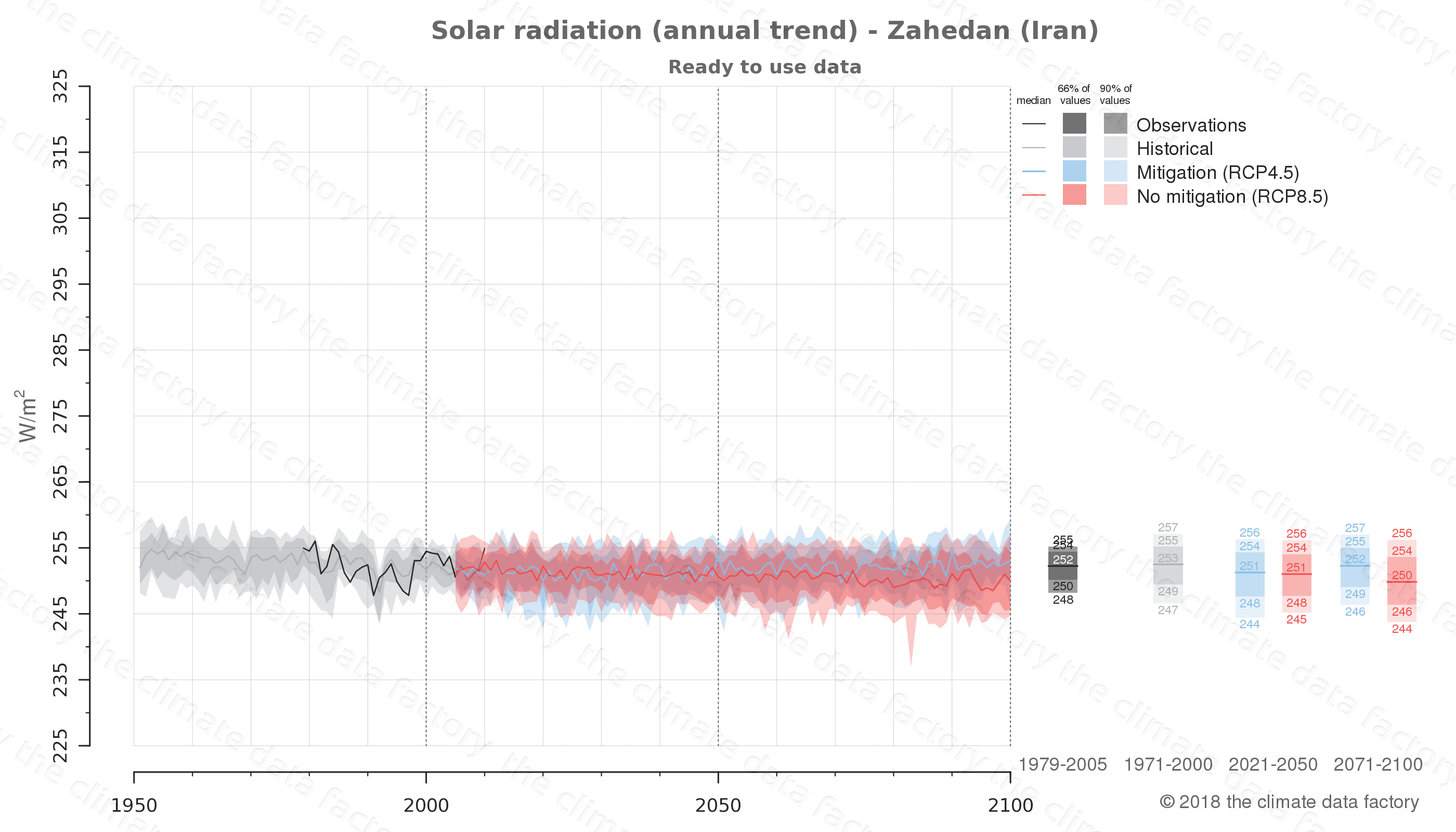Graphic of projected solar radiation for Zahedan (Iran) under two climate change mitigation policy scenarios (RCP4.5, RCP8.5). Represented climate data are processed (bias-adjusted and quality controlled) data from IPCC models. https://theclimatedatafactory.com