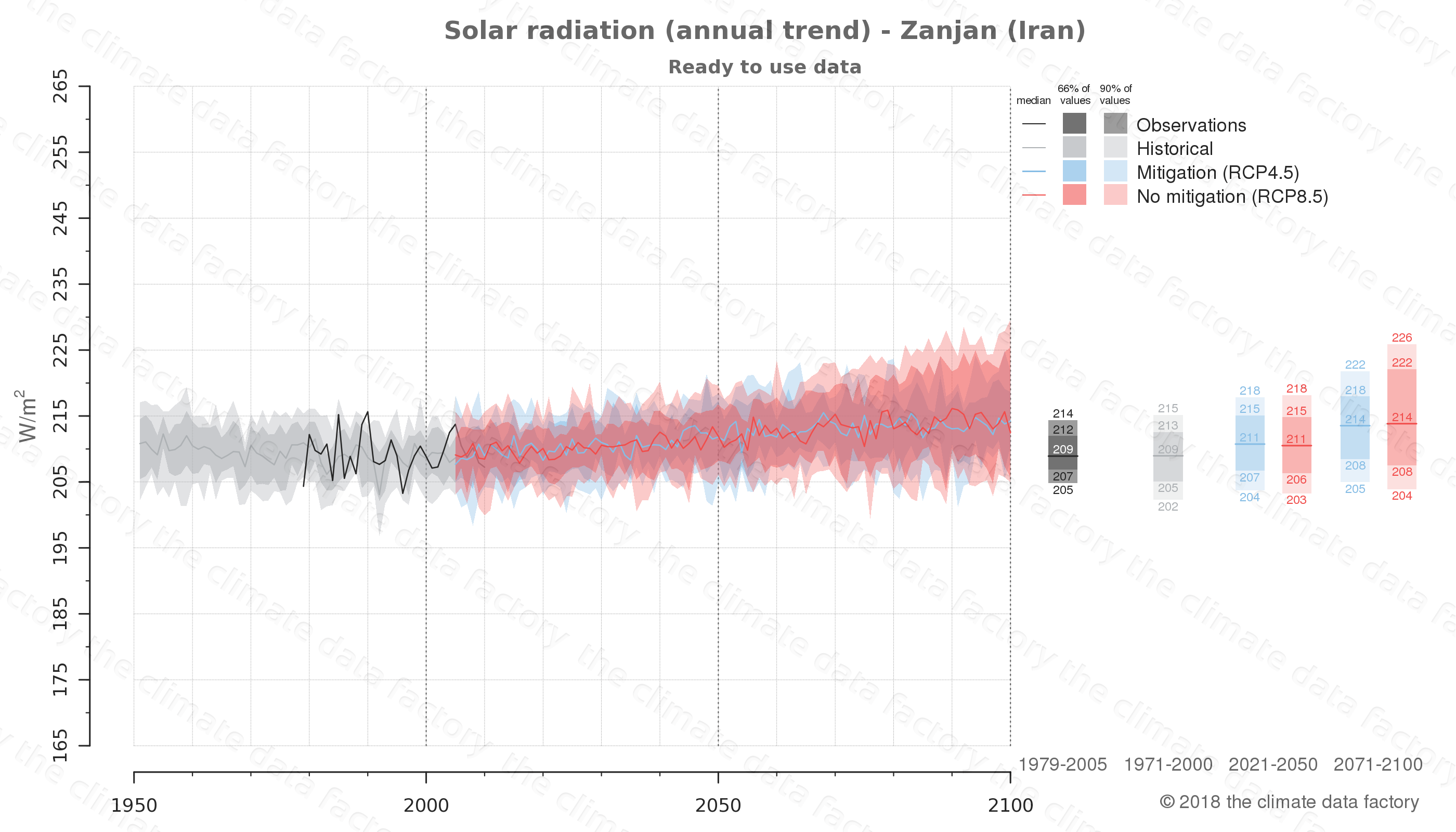 Graphic of projected solar radiation for Zanjan (Iran) under two climate change mitigation policy scenarios (RCP4.5, RCP8.5). Represented climate data are processed (bias-adjusted and quality controlled) data from IPCC models. https://theclimatedatafactory.com