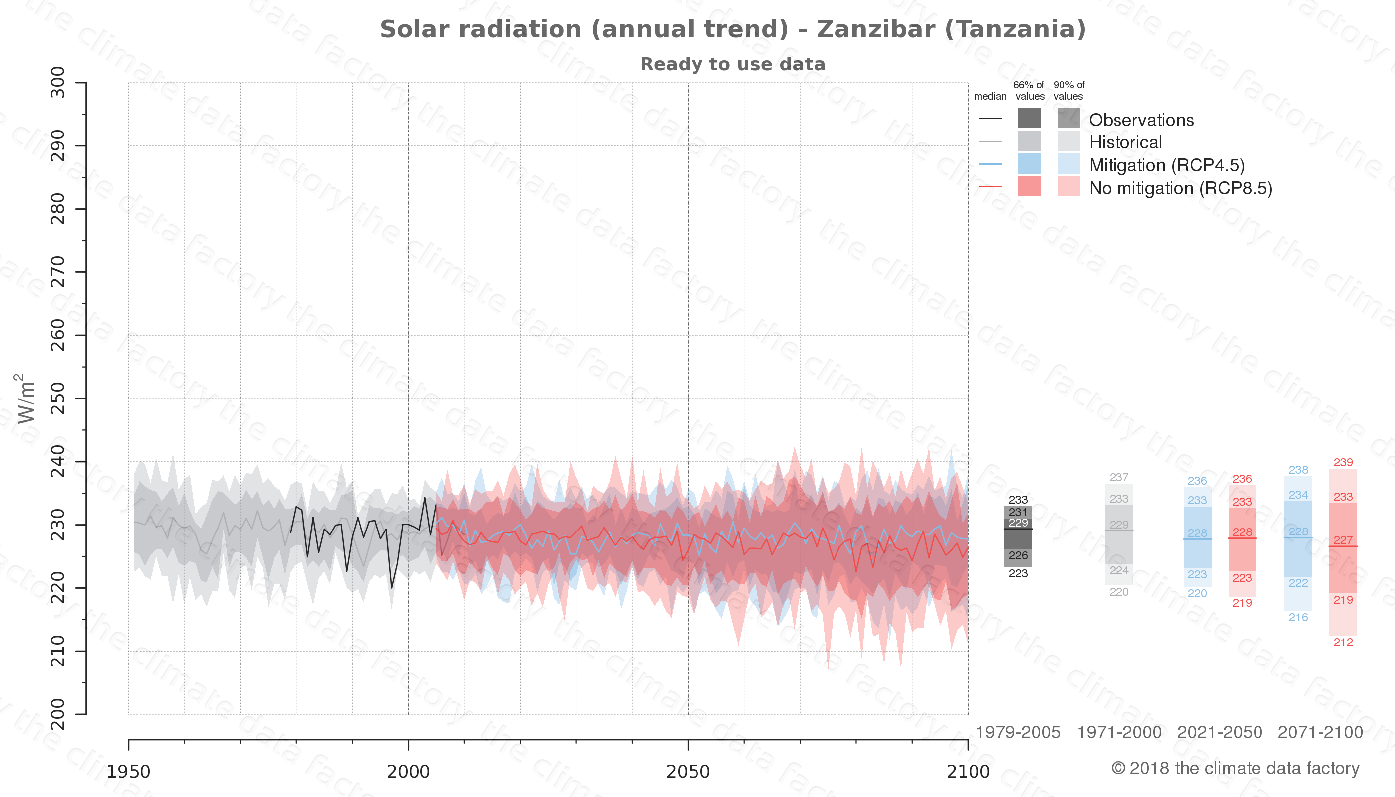 Graphic of projected solar radiation for Zanzibar (Tanzania) under two climate change mitigation policy scenarios (RCP4.5, RCP8.5). Represented climate data are processed (bias-adjusted and quality controlled) data from IPCC models. https://theclimatedatafactory.com