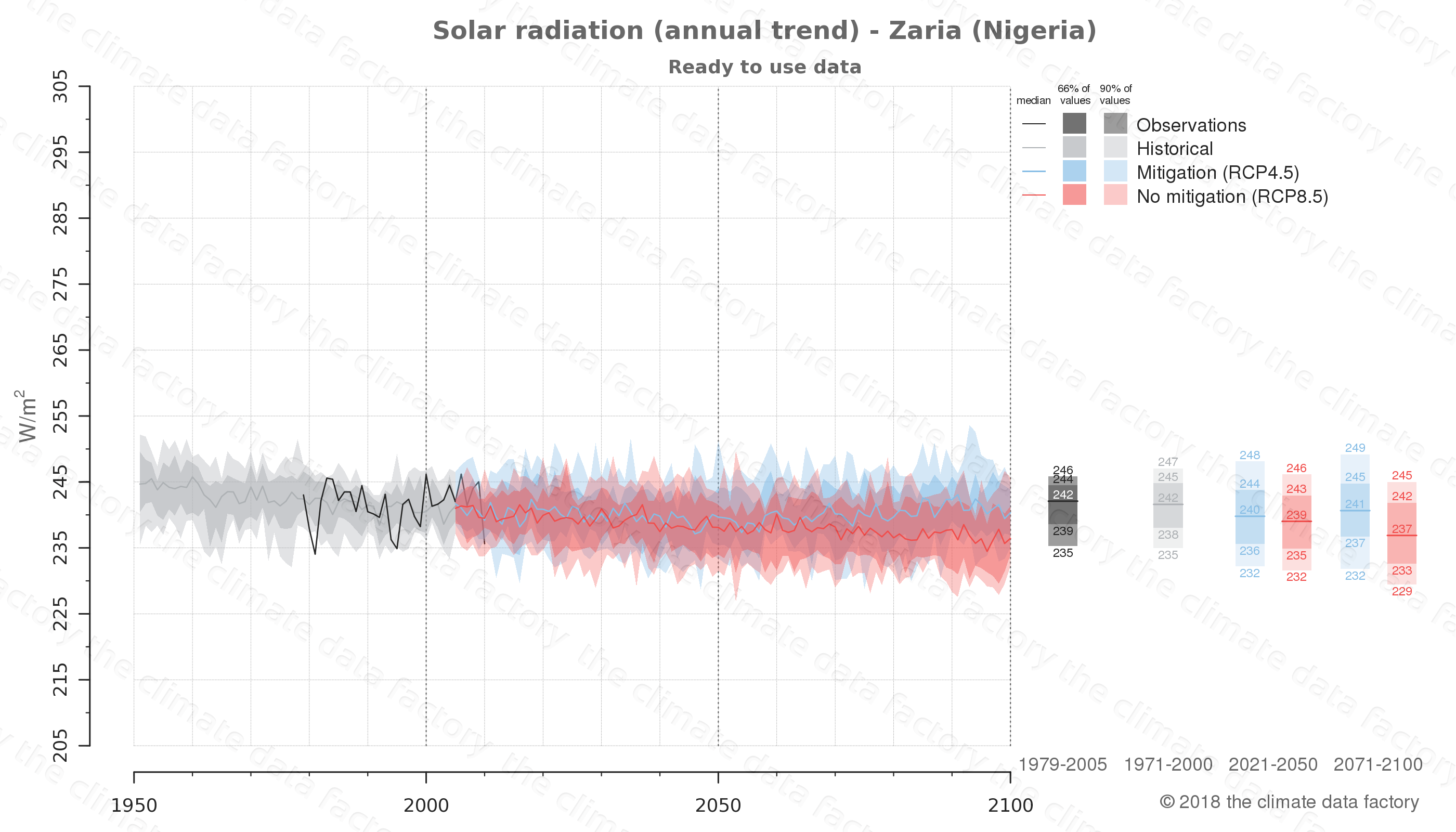 Graphic of projected solar radiation for Zaria (Nigeria) under two climate change mitigation policy scenarios (RCP4.5, RCP8.5). Represented climate data are processed (bias-adjusted and quality controlled) data from IPCC models. https://theclimatedatafactory.com