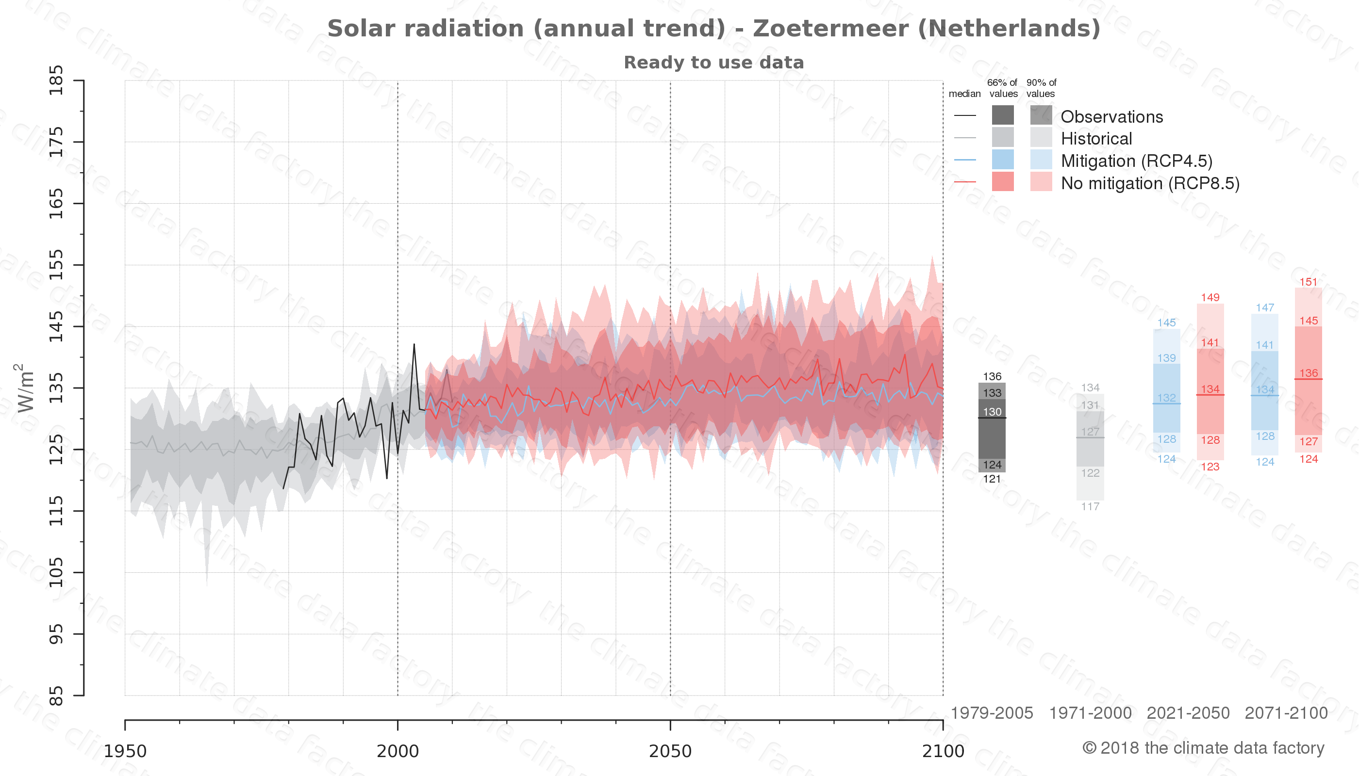 Graphic of projected solar radiation for Zoetermeer (Netherlands) under two climate change mitigation policy scenarios (RCP4.5, RCP8.5). Represented climate data are processed (bias-adjusted and quality controlled) data from IPCC models. https://theclimatedatafactory.com
