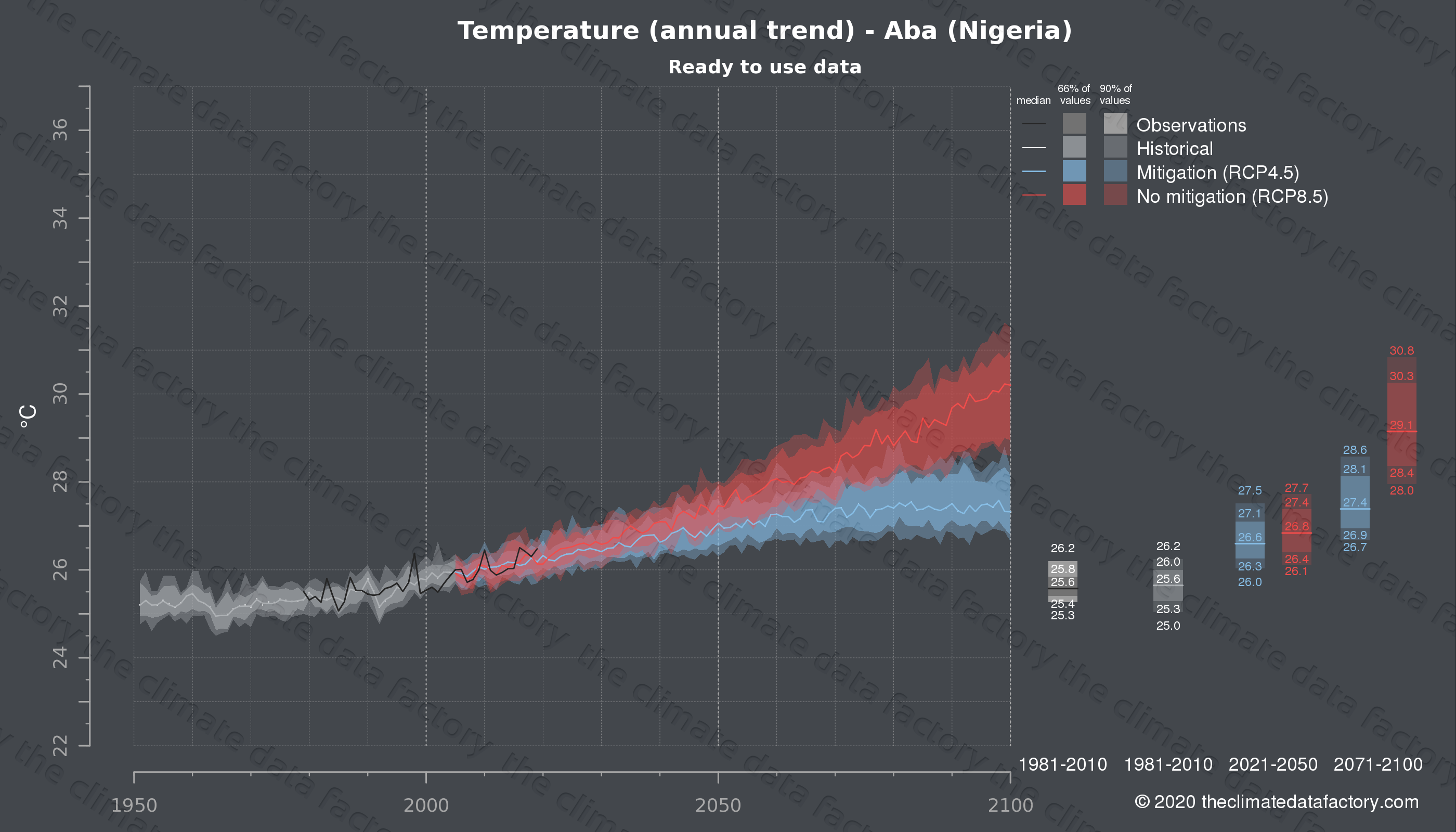 Graphic of projected temperature for Aba (Nigeria) under two climate change mitigation policy scenarios (RCP4.5, RCP8.5). Represented climate data are processed (bias-adjusted and quality controlled) data from IPCC models. https://theclimatedatafactory.com